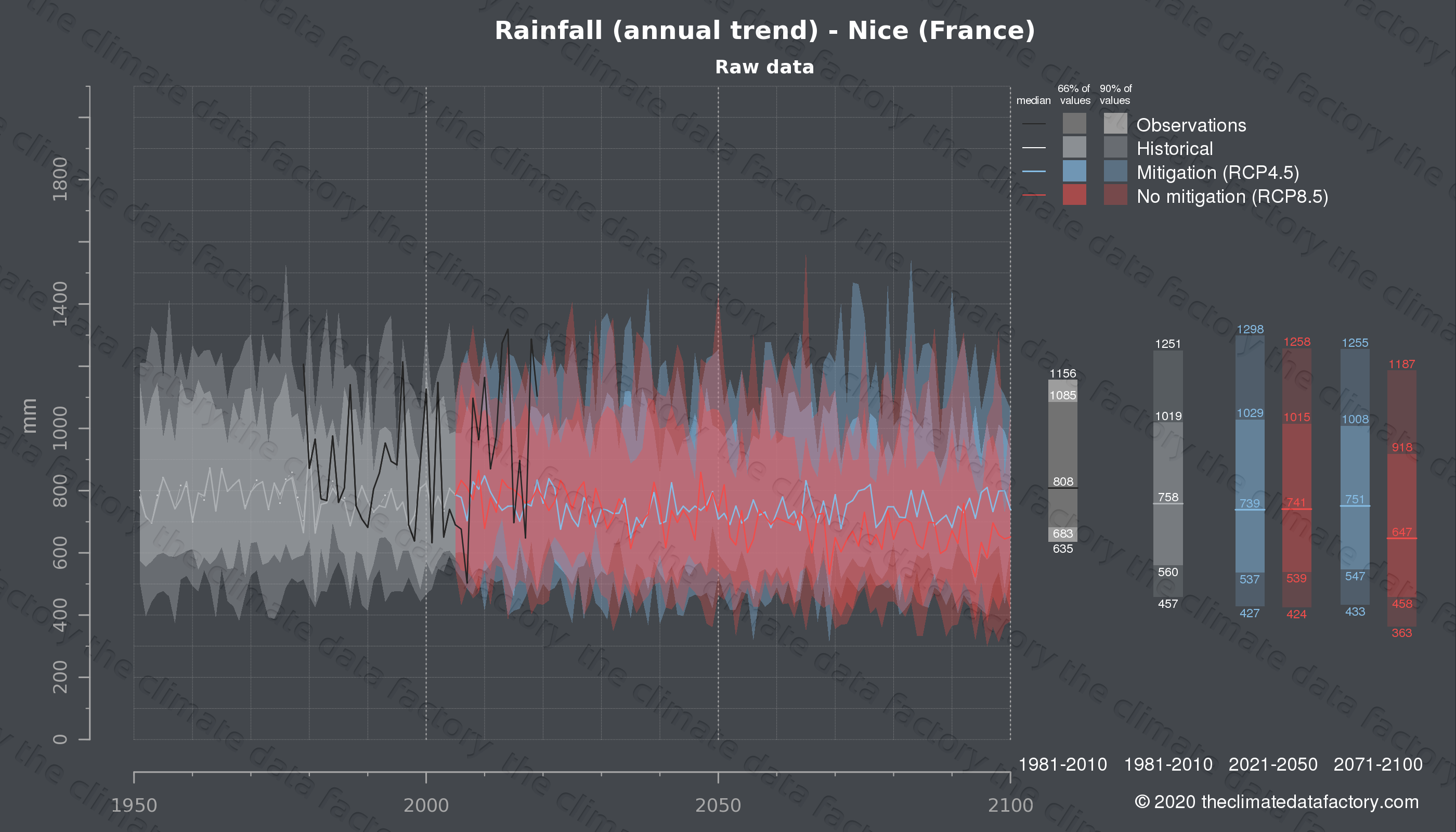 Graphic of projected rainfall for Nice (France) under two climate change mitigation policy scenarios (RCP4.5, RCP8.5). Represented climate data are raw data from IPCC models. https://theclimatedatafactory.com