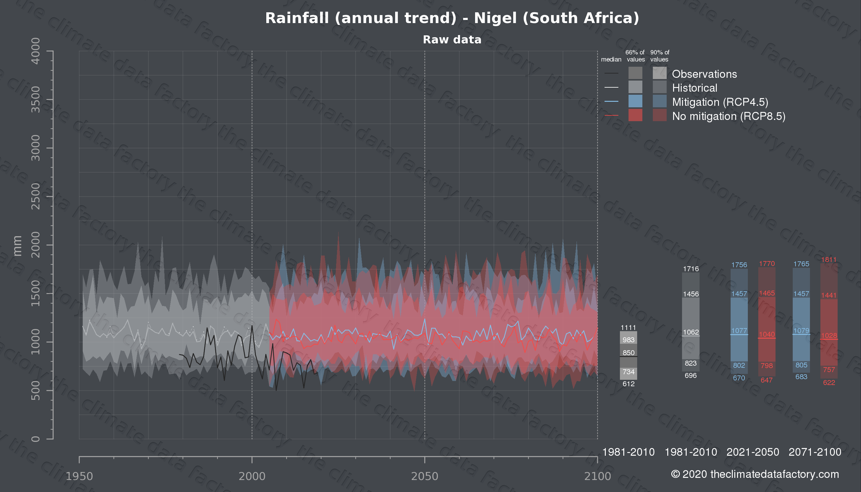 Graphic of projected rainfall for Nigel (South Africa) under two climate change mitigation policy scenarios (RCP4.5, RCP8.5). Represented climate data are raw data from IPCC models. https://theclimatedatafactory.com