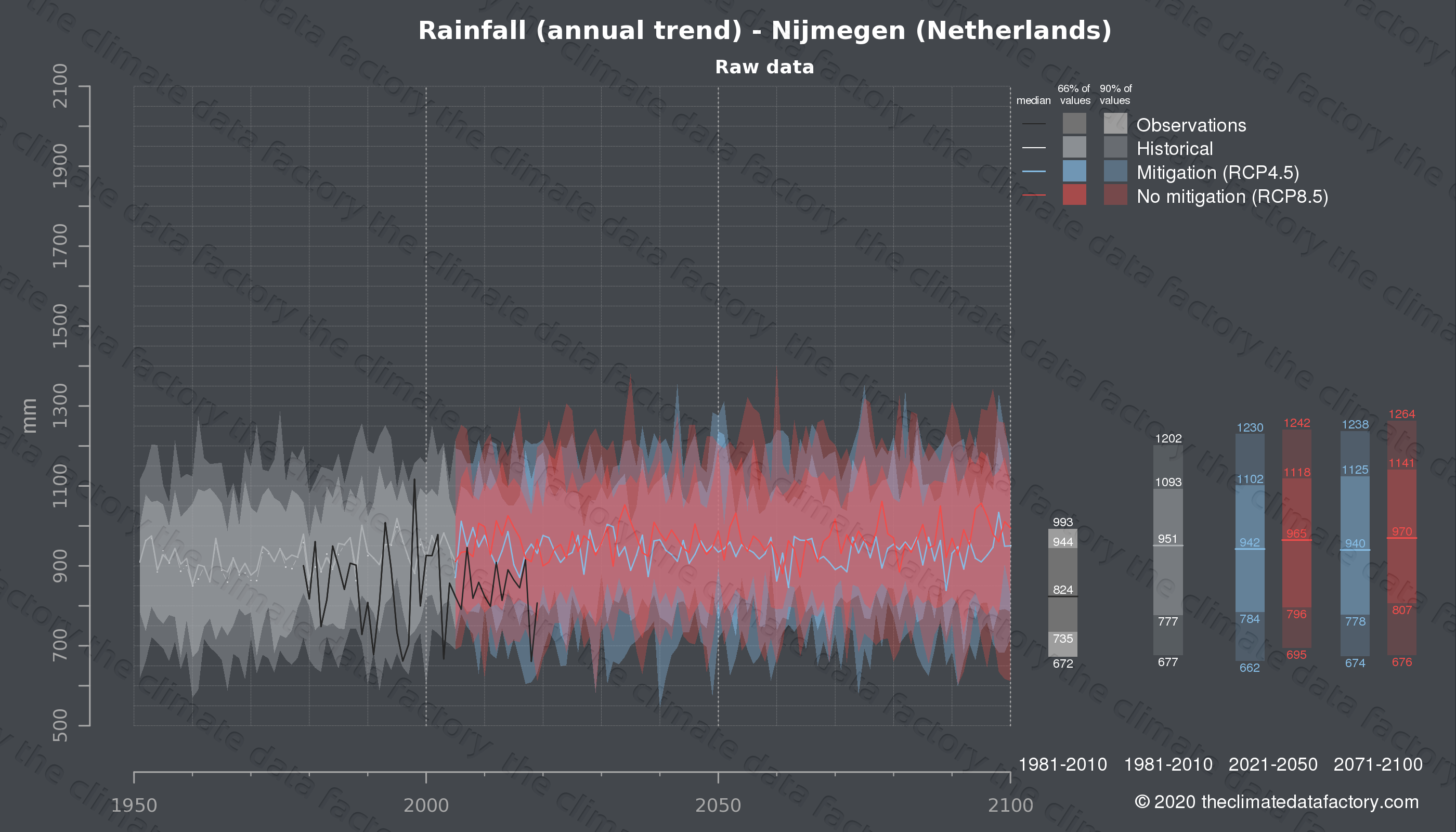 Graphic of projected rainfall for Nijmegen (Netherlands) under two climate change mitigation policy scenarios (RCP4.5, RCP8.5). Represented climate data are raw data from IPCC models. https://theclimatedatafactory.com