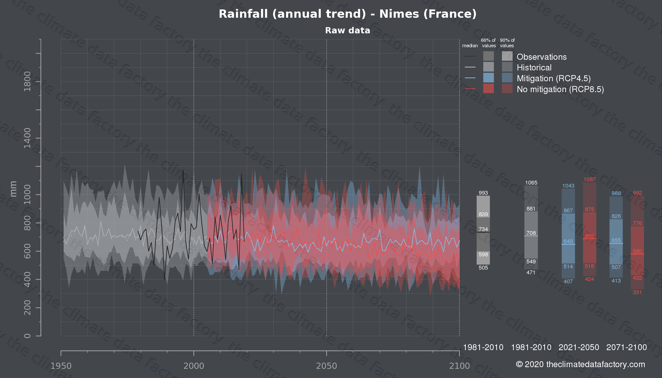 Graphic of projected rainfall for Nimes (France) under two climate change mitigation policy scenarios (RCP4.5, RCP8.5). Represented climate data are raw data from IPCC models. https://theclimatedatafactory.com