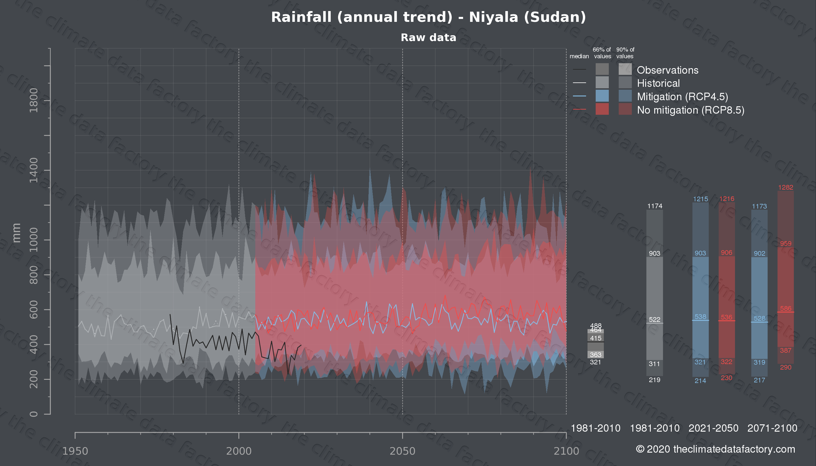 Graphic of projected rainfall for Niyala (Sudan) under two climate change mitigation policy scenarios (RCP4.5, RCP8.5). Represented climate data are raw data from IPCC models. https://theclimatedatafactory.com