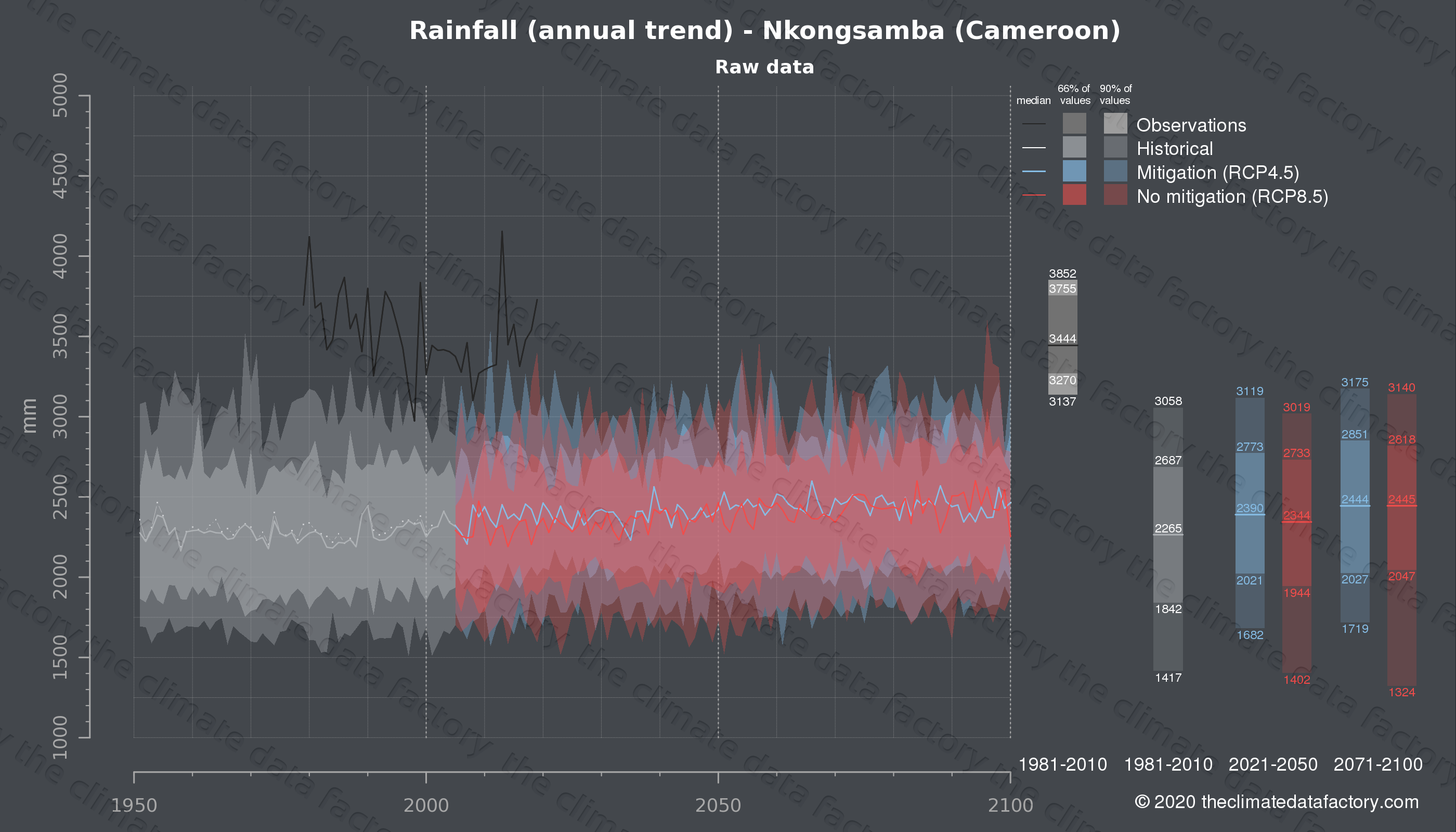 Graphic of projected rainfall for Nkongsamba (Cameroon) under two climate change mitigation policy scenarios (RCP4.5, RCP8.5). Represented climate data are raw data from IPCC models. https://theclimatedatafactory.com