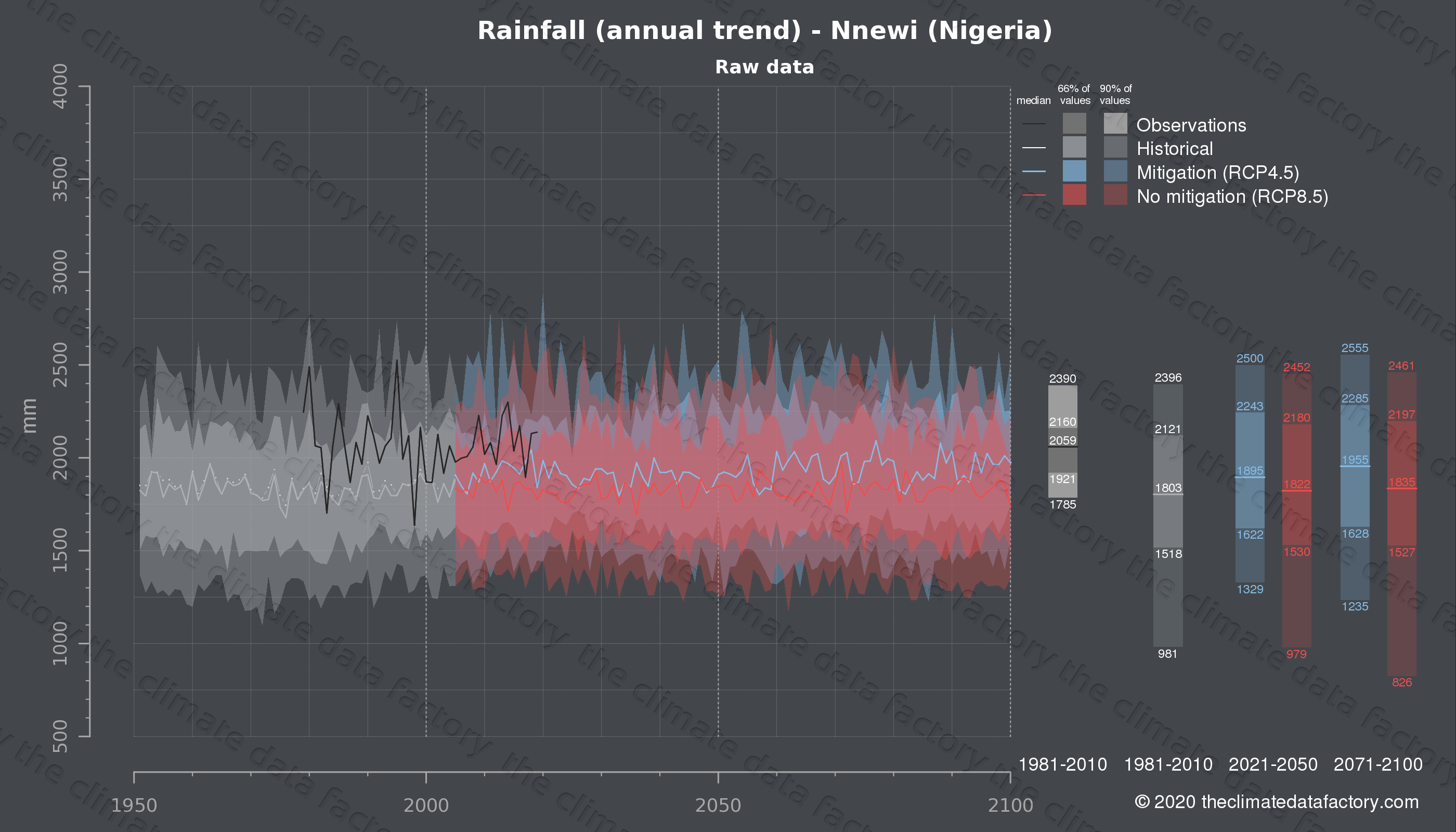 Graphic of projected rainfall for Nnewi (Nigeria) under two climate change mitigation policy scenarios (RCP4.5, RCP8.5). Represented climate data are raw data from IPCC models. https://theclimatedatafactory.com