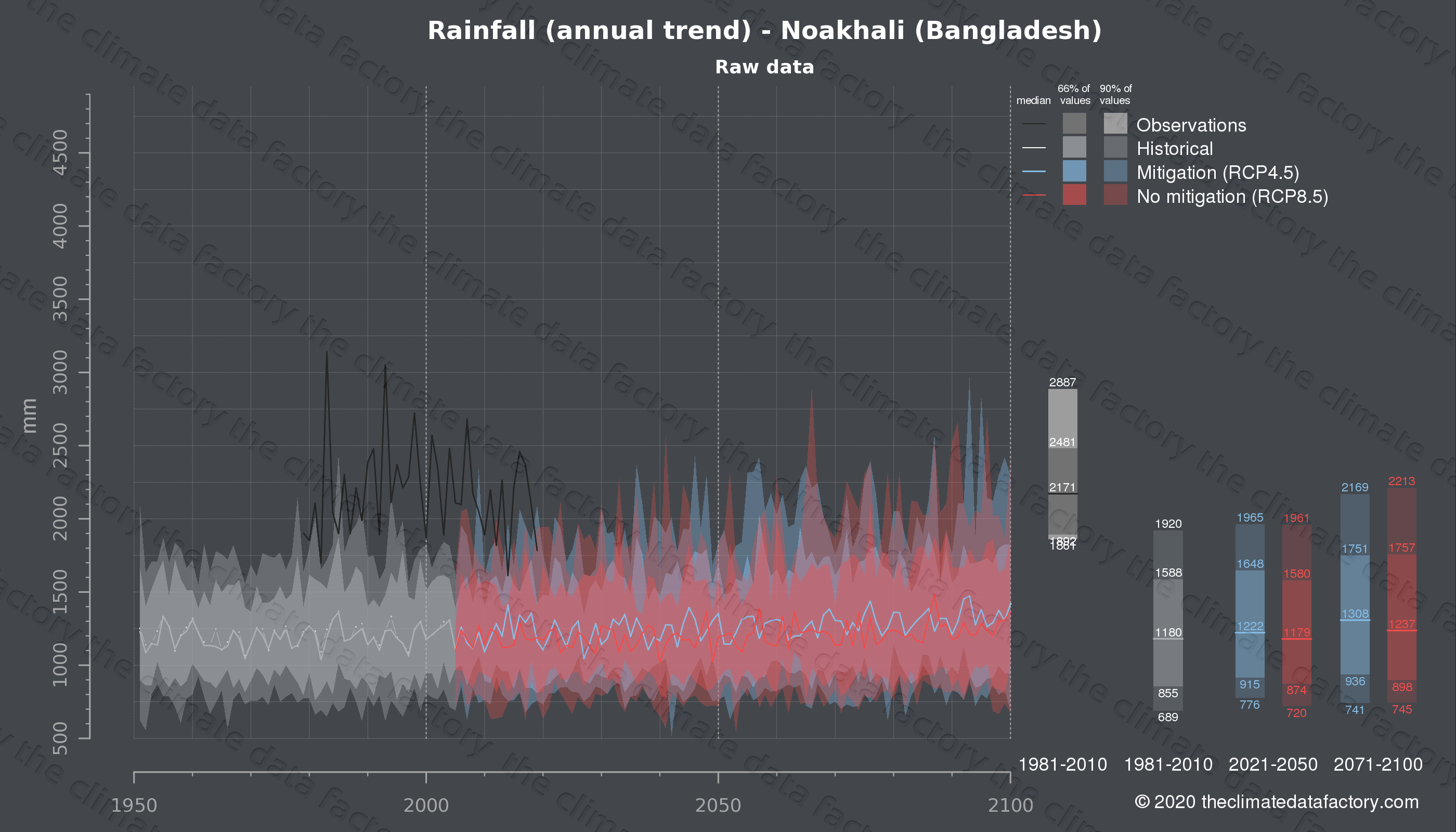 Graphic of projected rainfall for Noakhali (Bangladesh) under two climate change mitigation policy scenarios (RCP4.5, RCP8.5). Represented climate data are raw data from IPCC models. https://theclimatedatafactory.com