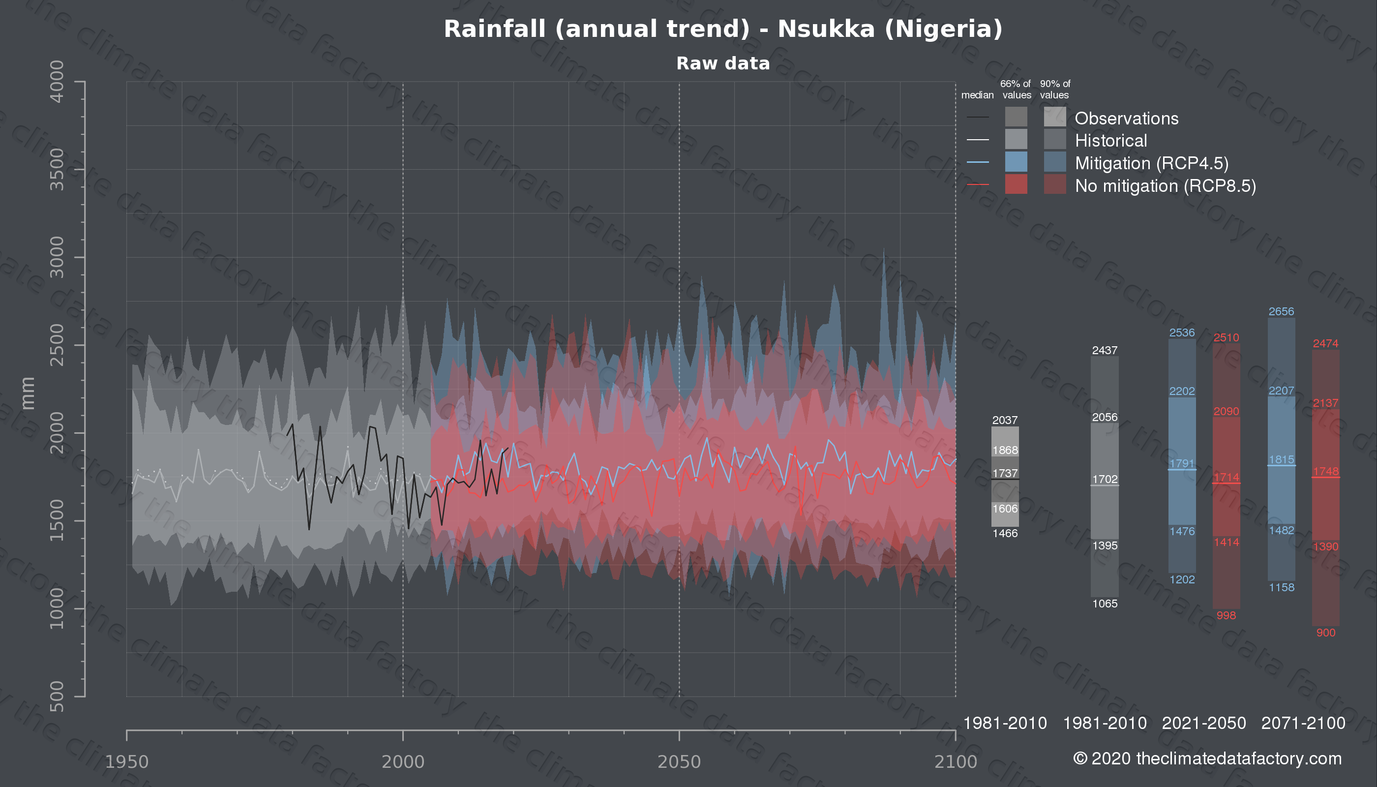 Graphic of projected rainfall for Nsukka (Nigeria) under two climate change mitigation policy scenarios (RCP4.5, RCP8.5). Represented climate data are raw data from IPCC models. https://theclimatedatafactory.com