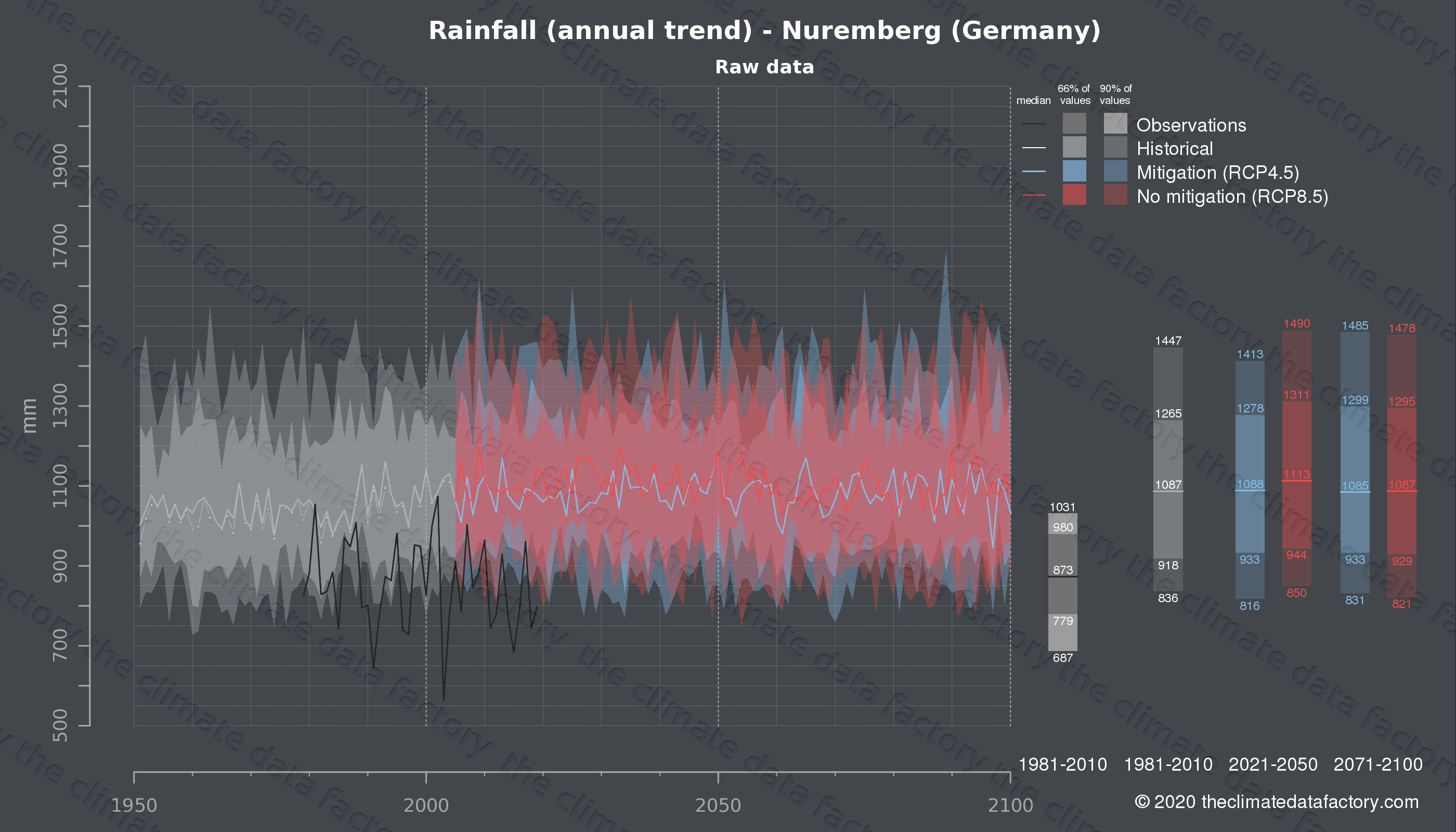 Graphic of projected rainfall for Nuremberg (Germany) under two climate change mitigation policy scenarios (RCP4.5, RCP8.5). Represented climate data are raw data from IPCC models. https://theclimatedatafactory.com