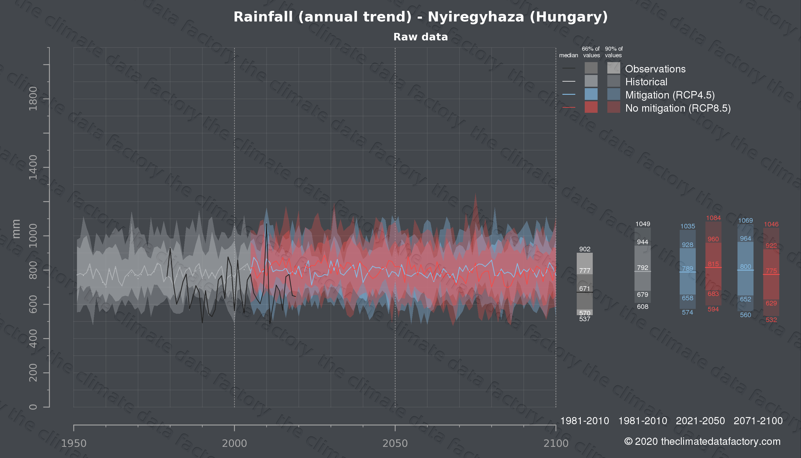 Graphic of projected rainfall for Nyiregyhaza (Hungary) under two climate change mitigation policy scenarios (RCP4.5, RCP8.5). Represented climate data are raw data from IPCC models. https://theclimatedatafactory.com