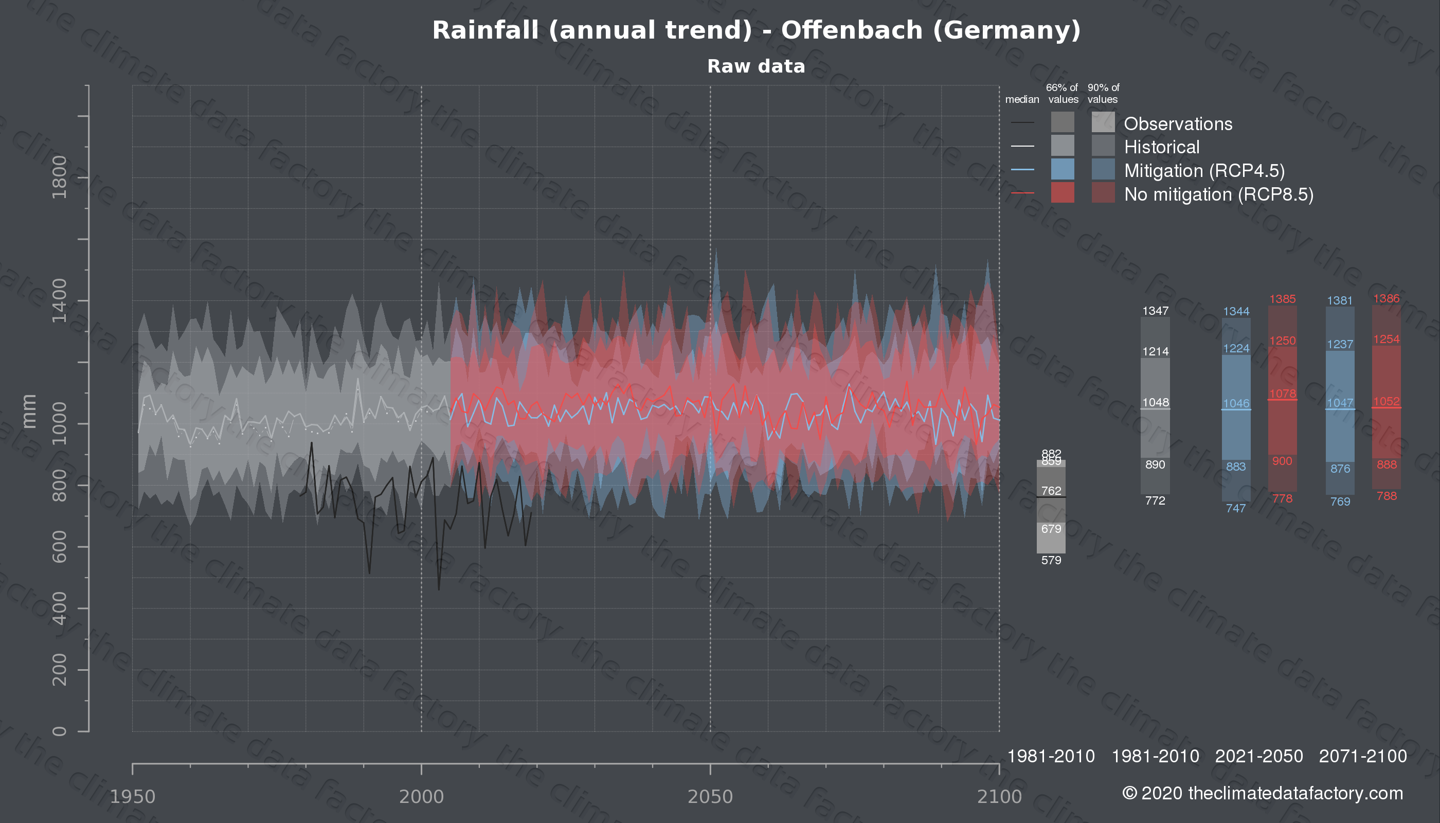 Graphic of projected rainfall for Offenbach (Germany) under two climate change mitigation policy scenarios (RCP4.5, RCP8.5). Represented climate data are raw data from IPCC models. https://theclimatedatafactory.com