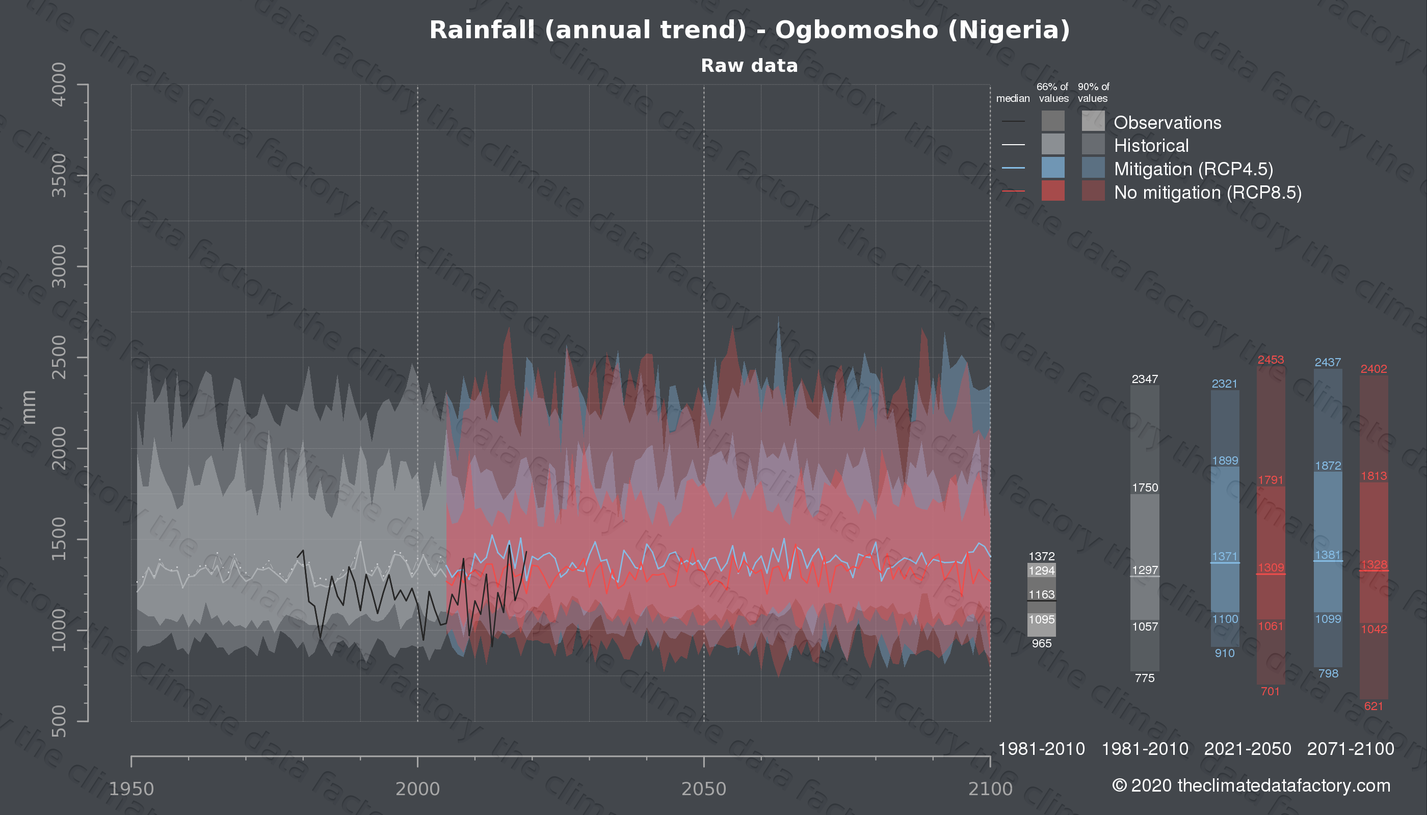 Graphic of projected rainfall for Ogbomosho (Nigeria) under two climate change mitigation policy scenarios (RCP4.5, RCP8.5). Represented climate data are raw data from IPCC models. https://theclimatedatafactory.com