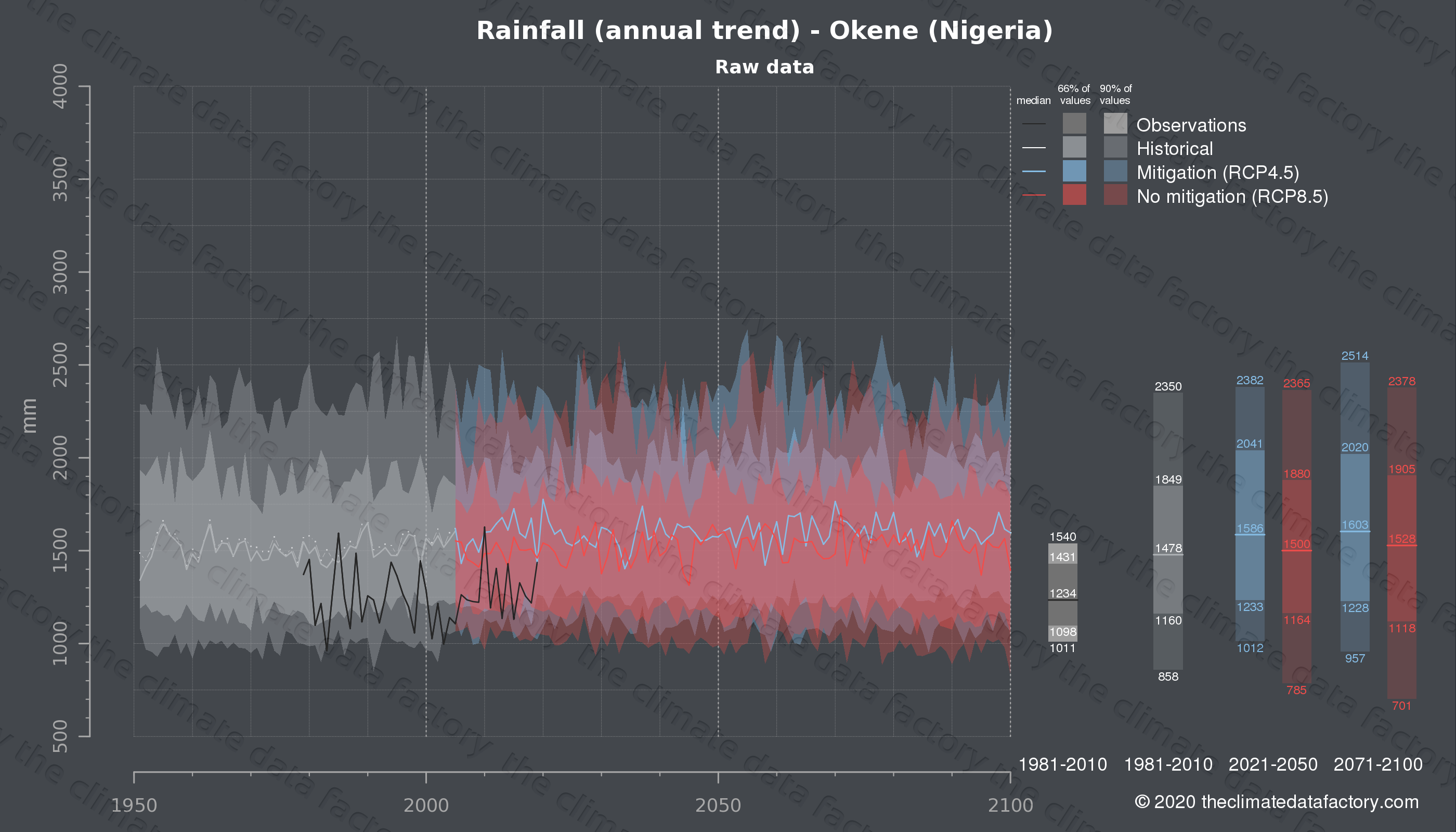 Graphic of projected rainfall for Okene (Nigeria) under two climate change mitigation policy scenarios (RCP4.5, RCP8.5). Represented climate data are raw data from IPCC models. https://theclimatedatafactory.com