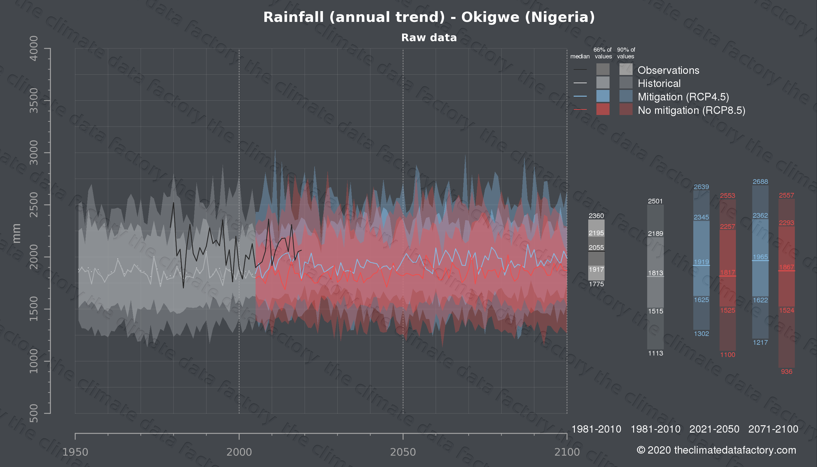 Graphic of projected rainfall for Okigwe (Nigeria) under two climate change mitigation policy scenarios (RCP4.5, RCP8.5). Represented climate data are raw data from IPCC models. https://theclimatedatafactory.com