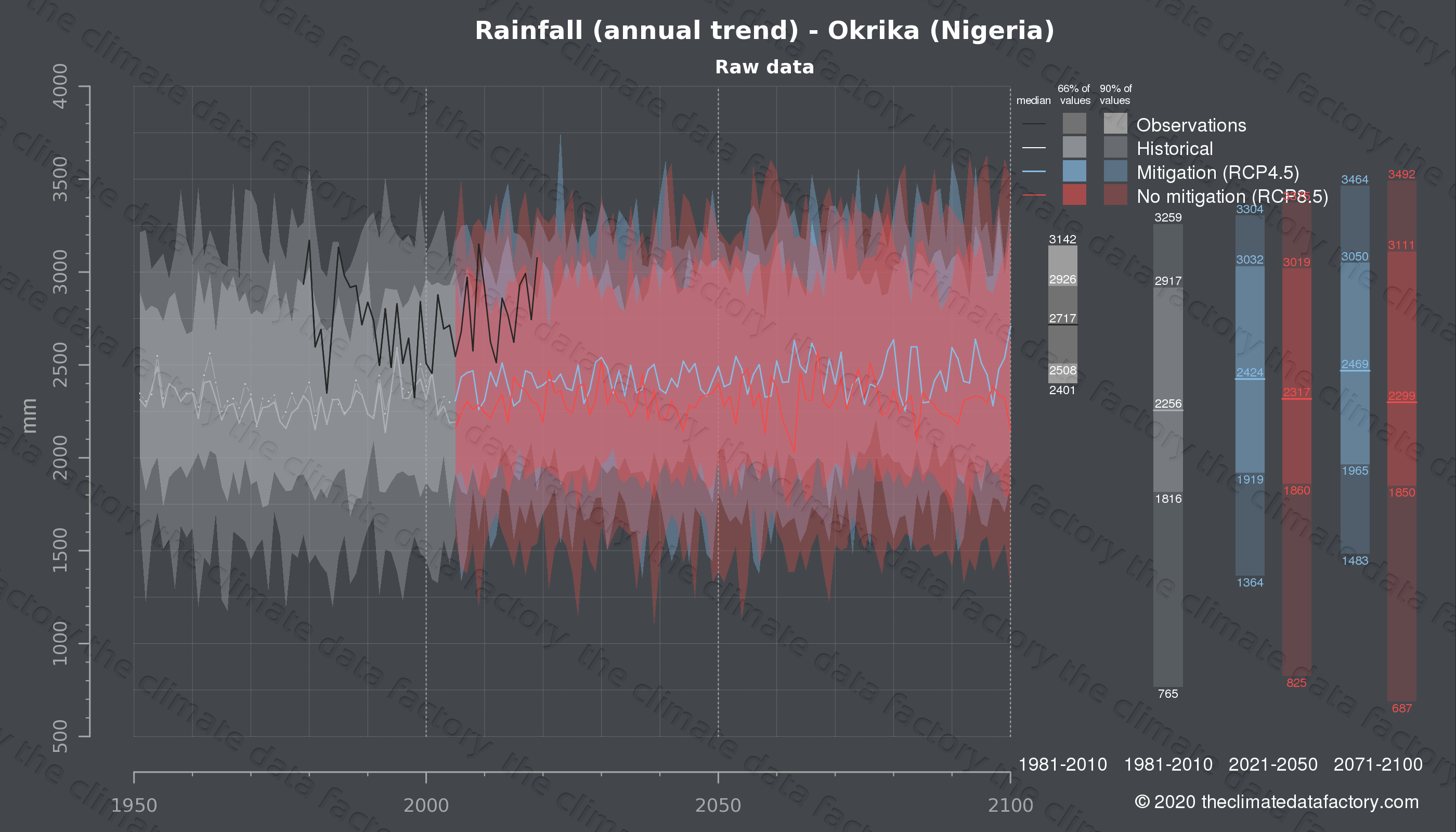 Graphic of projected rainfall for Okrika (Nigeria) under two climate change mitigation policy scenarios (RCP4.5, RCP8.5). Represented climate data are raw data from IPCC models. https://theclimatedatafactory.com