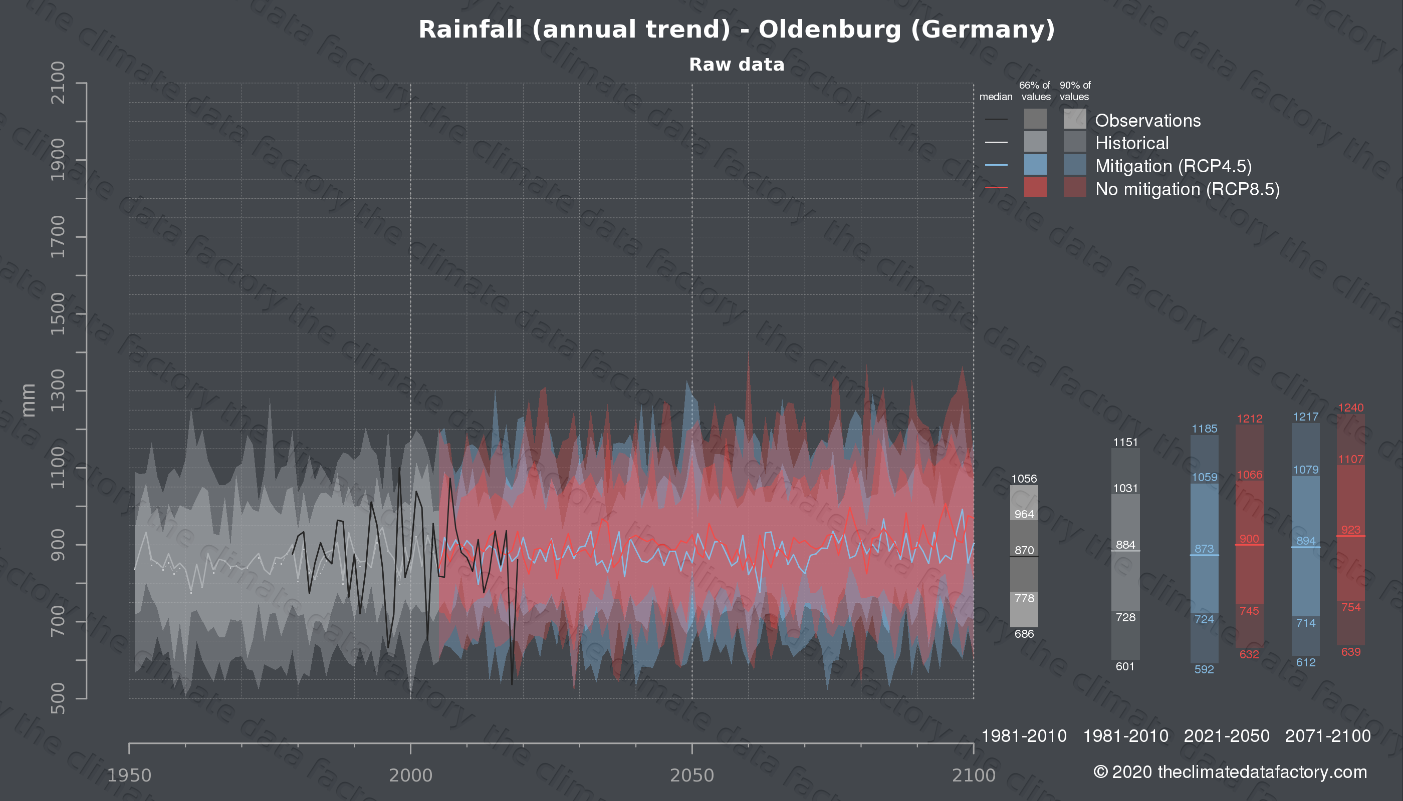 Graphic of projected rainfall for Oldenburg (Germany) under two climate change mitigation policy scenarios (RCP4.5, RCP8.5). Represented climate data are raw data from IPCC models. https://theclimatedatafactory.com