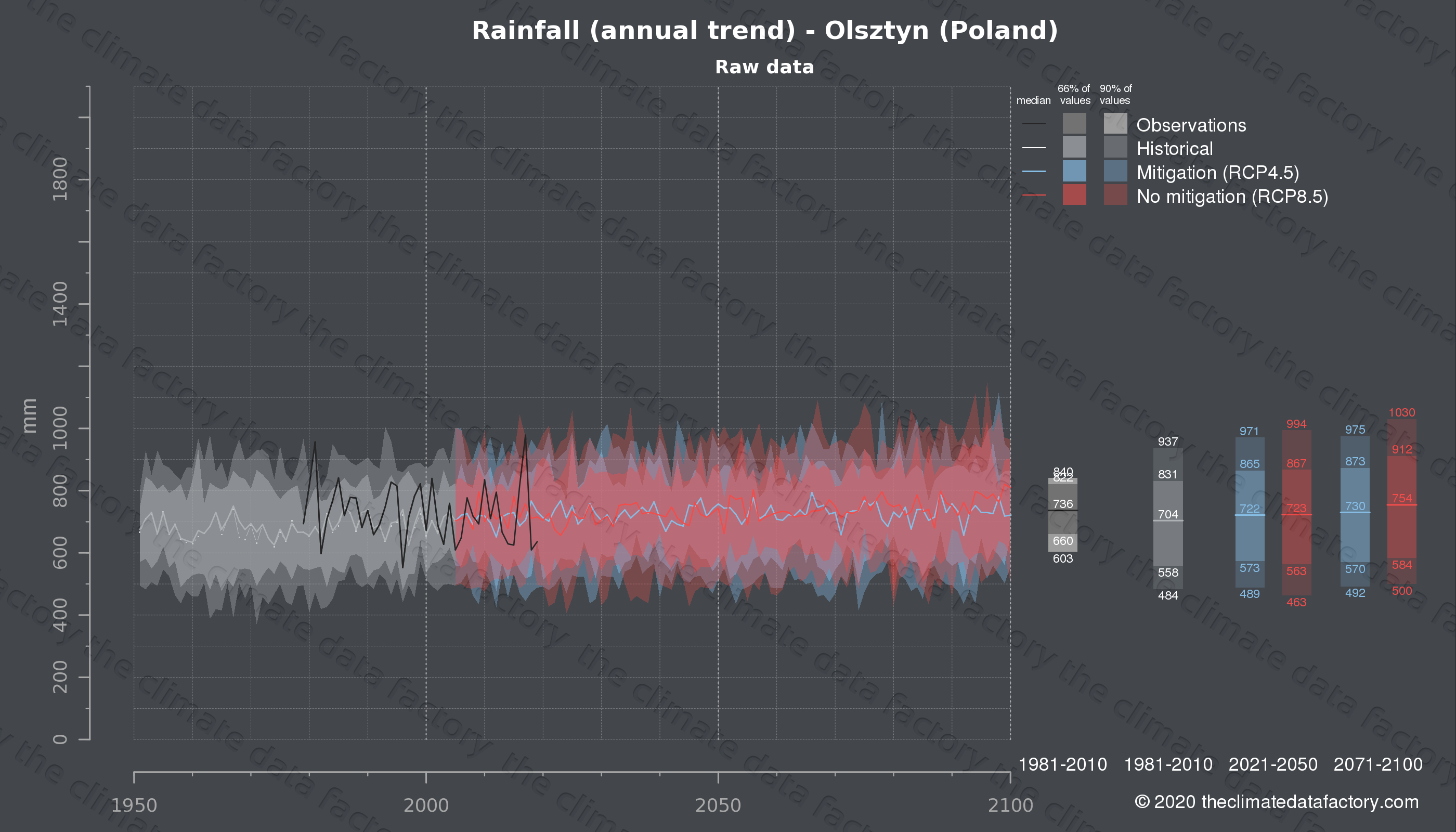 Graphic of projected rainfall for Olsztyn (Poland) under two climate change mitigation policy scenarios (RCP4.5, RCP8.5). Represented climate data are raw data from IPCC models. https://theclimatedatafactory.com