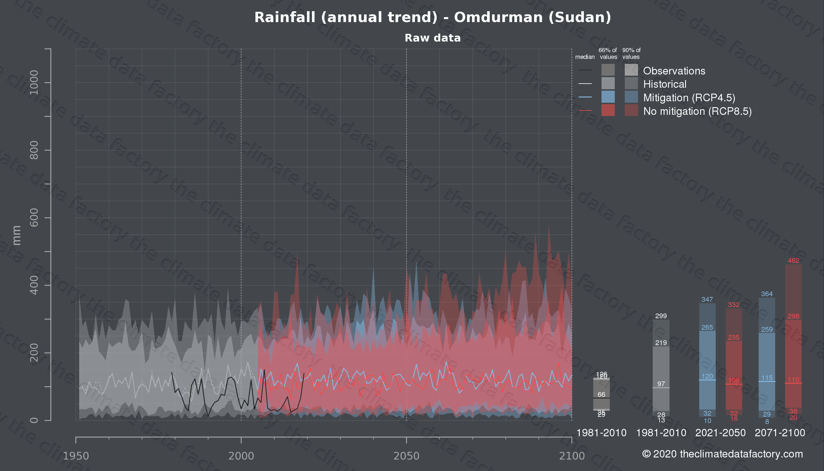 Graphic of projected rainfall for Omdurman (Sudan) under two climate change mitigation policy scenarios (RCP4.5, RCP8.5). Represented climate data are raw data from IPCC models. https://theclimatedatafactory.com