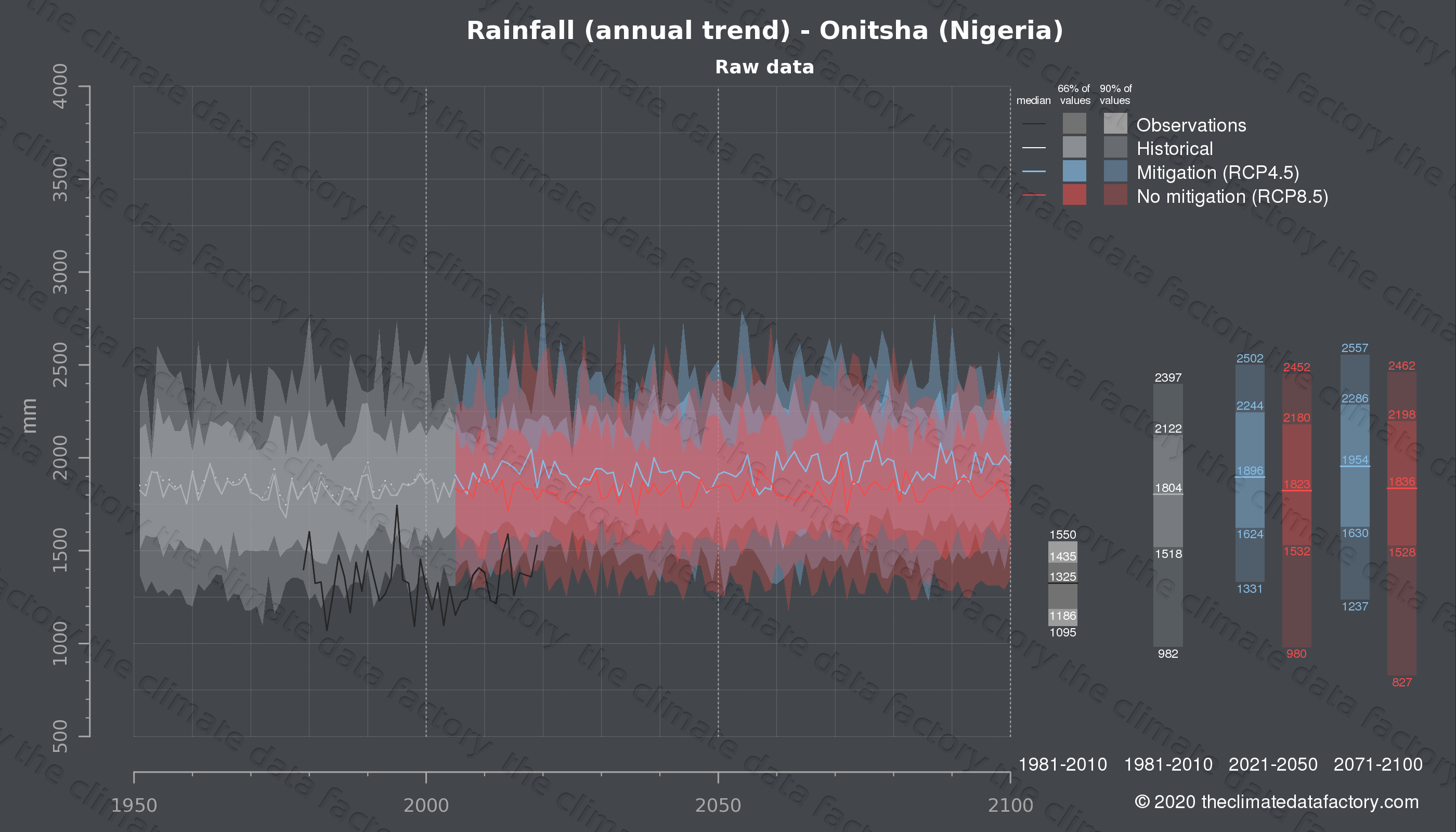 Graphic of projected rainfall for Onitsha (Nigeria) under two climate change mitigation policy scenarios (RCP4.5, RCP8.5). Represented climate data are raw data from IPCC models. https://theclimatedatafactory.com