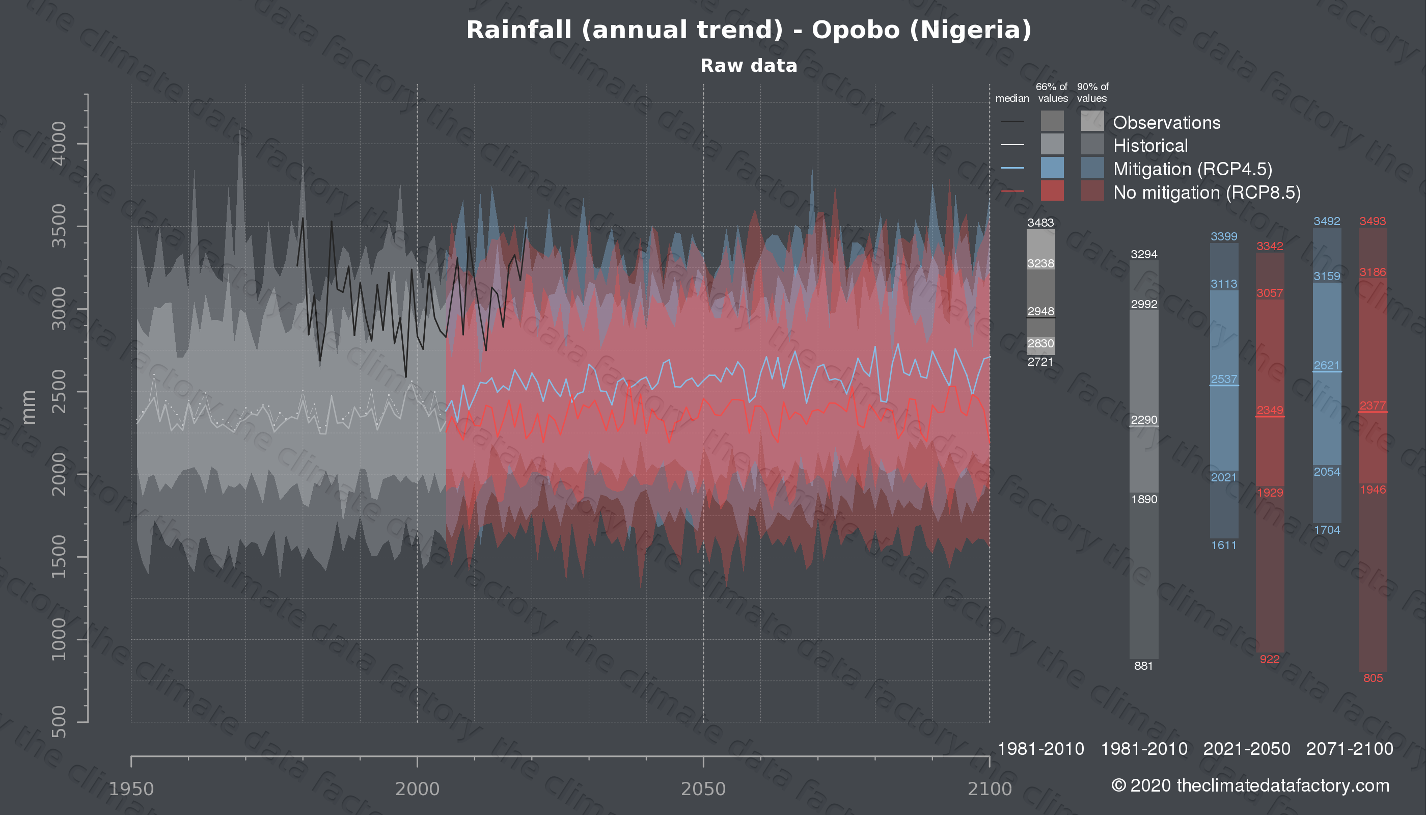 Graphic of projected rainfall for Opobo (Nigeria) under two climate change mitigation policy scenarios (RCP4.5, RCP8.5). Represented climate data are raw data from IPCC models. https://theclimatedatafactory.com
