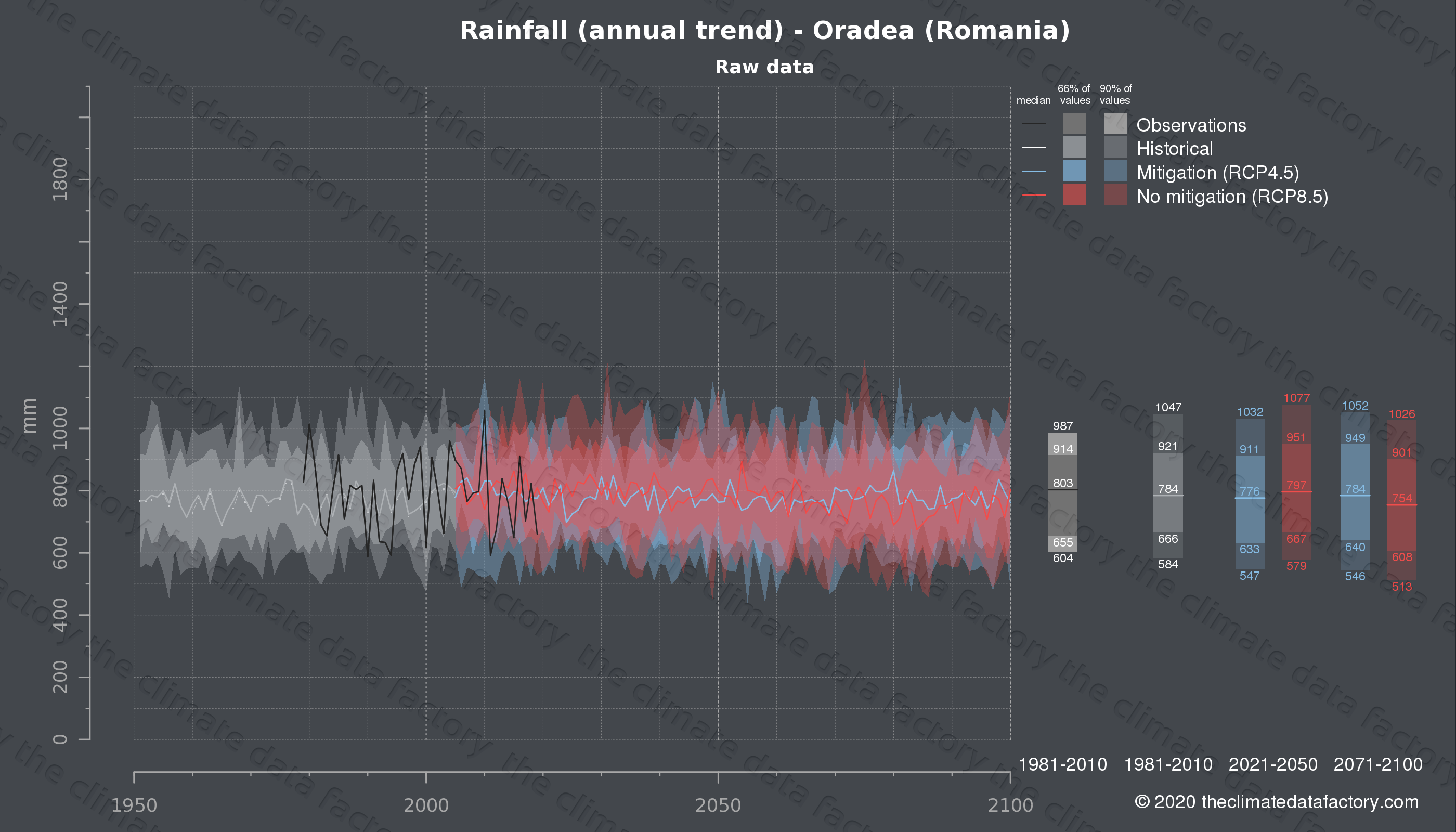 Graphic of projected rainfall for Oradea (Romania) under two climate change mitigation policy scenarios (RCP4.5, RCP8.5). Represented climate data are raw data from IPCC models. https://theclimatedatafactory.com