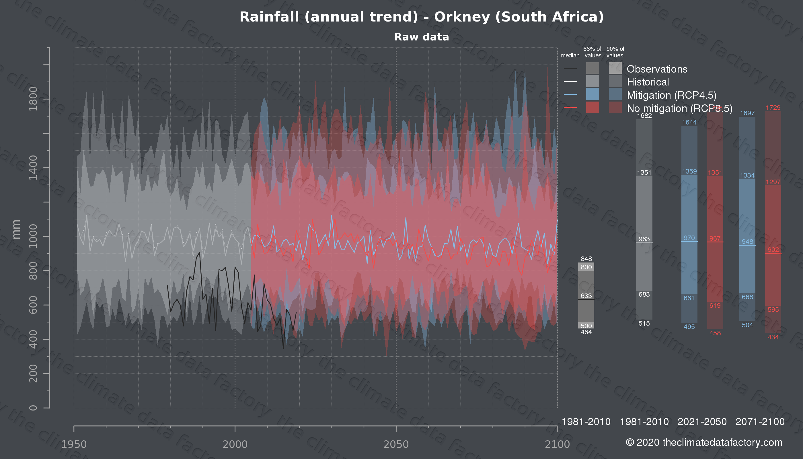 Graphic of projected rainfall for Orkney (South Africa) under two climate change mitigation policy scenarios (RCP4.5, RCP8.5). Represented climate data are raw data from IPCC models. https://theclimatedatafactory.com