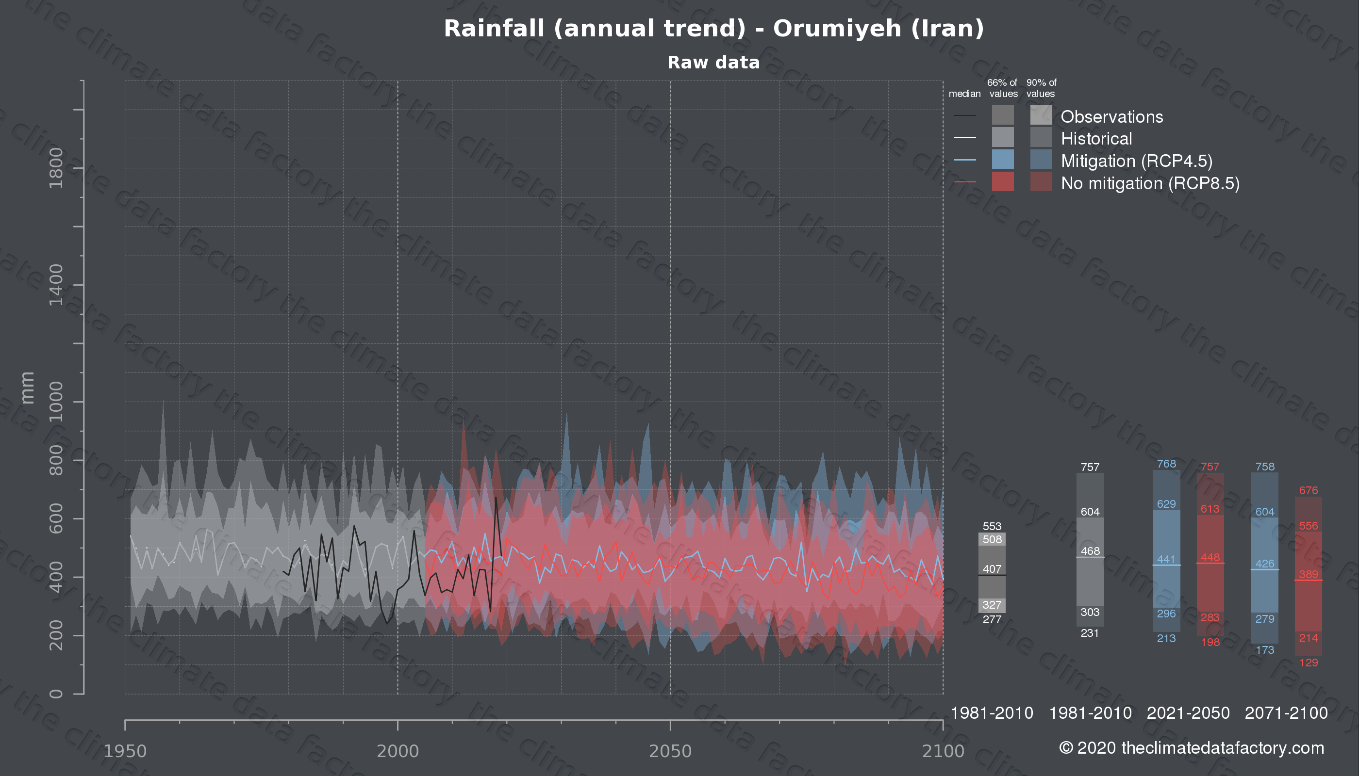 Graphic of projected rainfall for Orumiyeh (Iran) under two climate change mitigation policy scenarios (RCP4.5, RCP8.5). Represented climate data are raw data from IPCC models. https://theclimatedatafactory.com