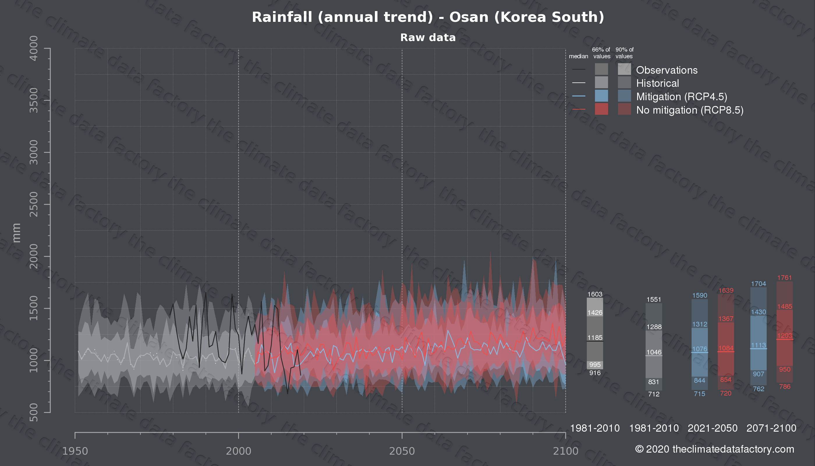 Graphic of projected rainfall for Osan (South Korea) under two climate change mitigation policy scenarios (RCP4.5, RCP8.5). Represented climate data are raw data from IPCC models. https://theclimatedatafactory.com