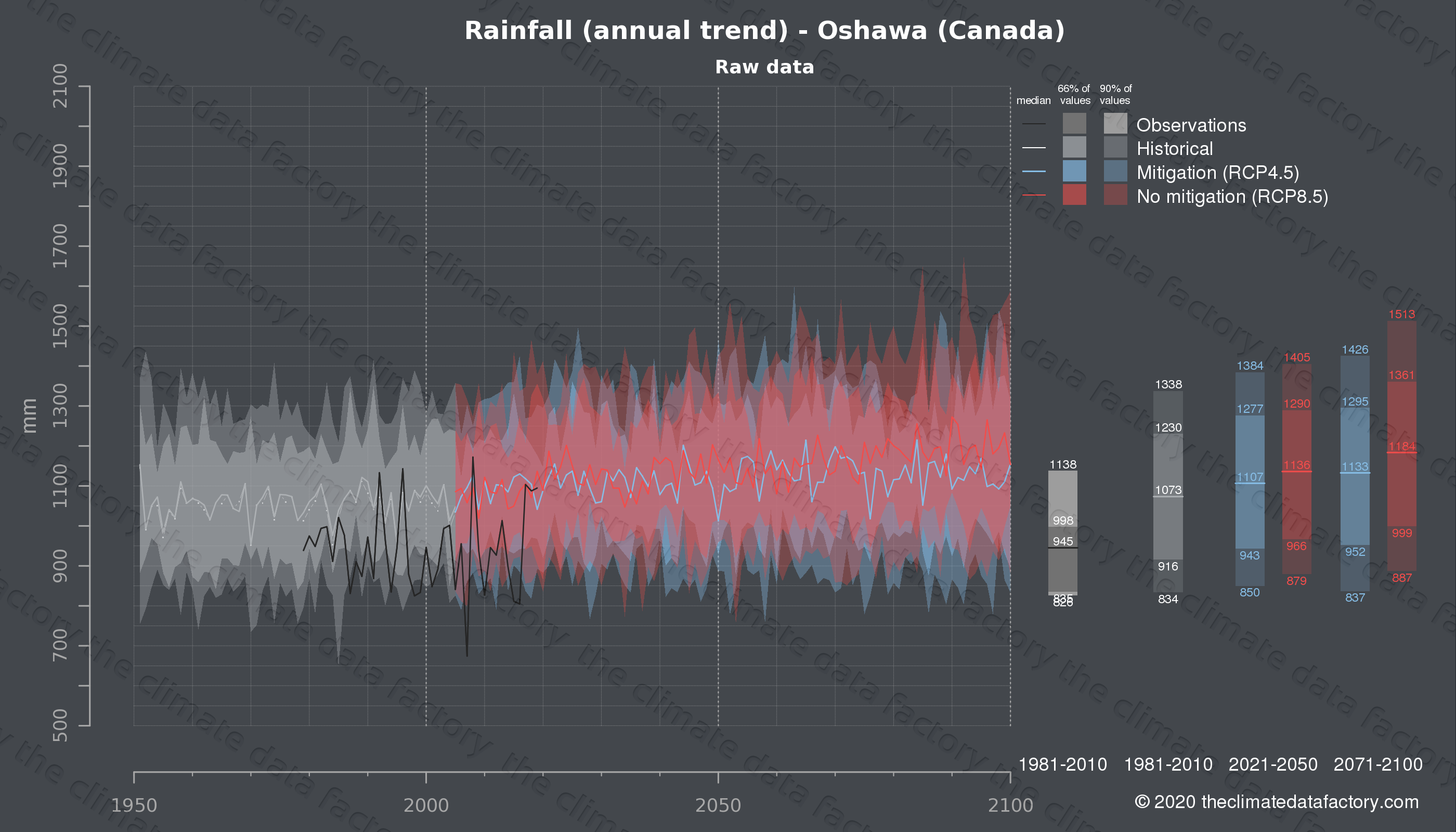 Graphic of projected rainfall for Oshawa (Canada) under two climate change mitigation policy scenarios (RCP4.5, RCP8.5). Represented climate data are raw data from IPCC models. https://theclimatedatafactory.com