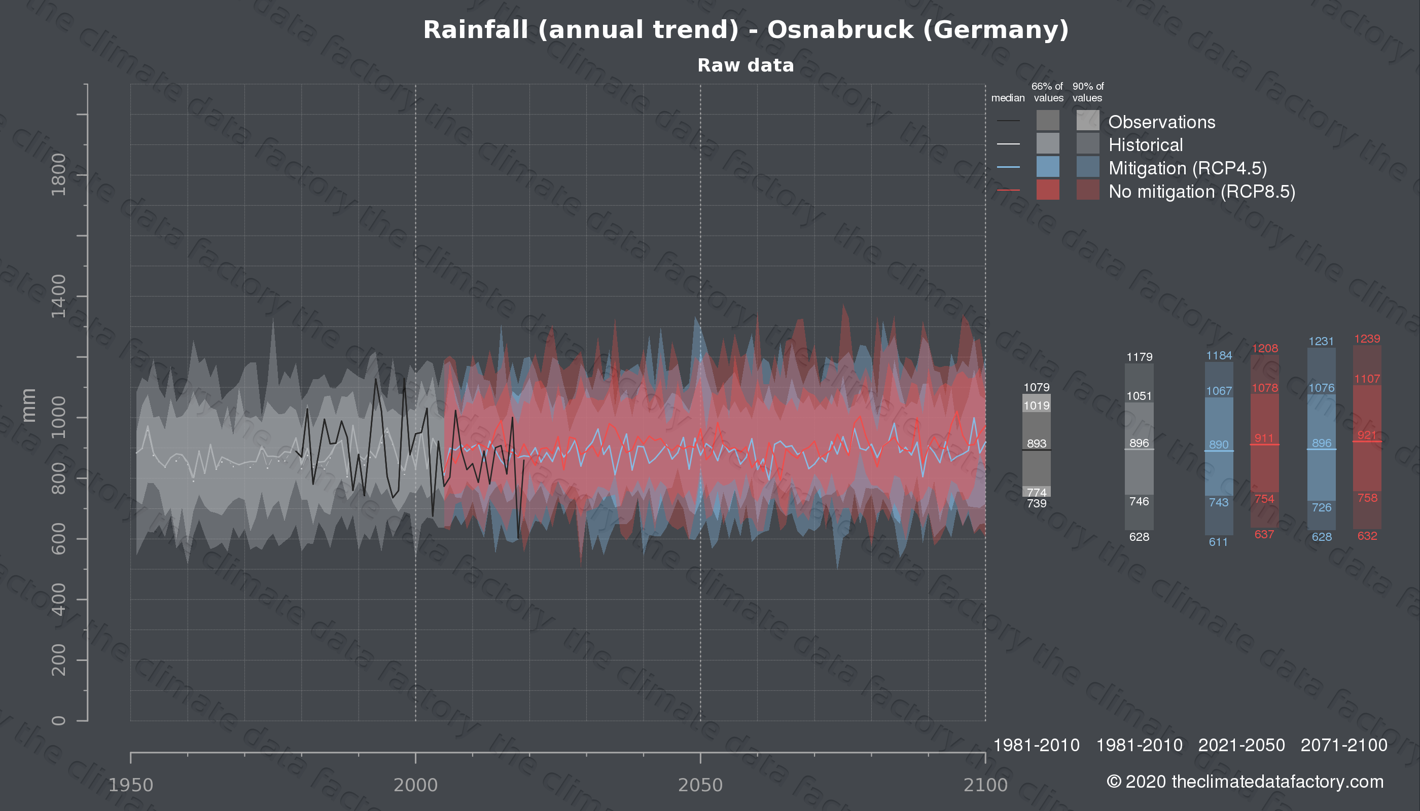 Graphic of projected rainfall for Osnabruck (Germany) under two climate change mitigation policy scenarios (RCP4.5, RCP8.5). Represented climate data are raw data from IPCC models. https://theclimatedatafactory.com