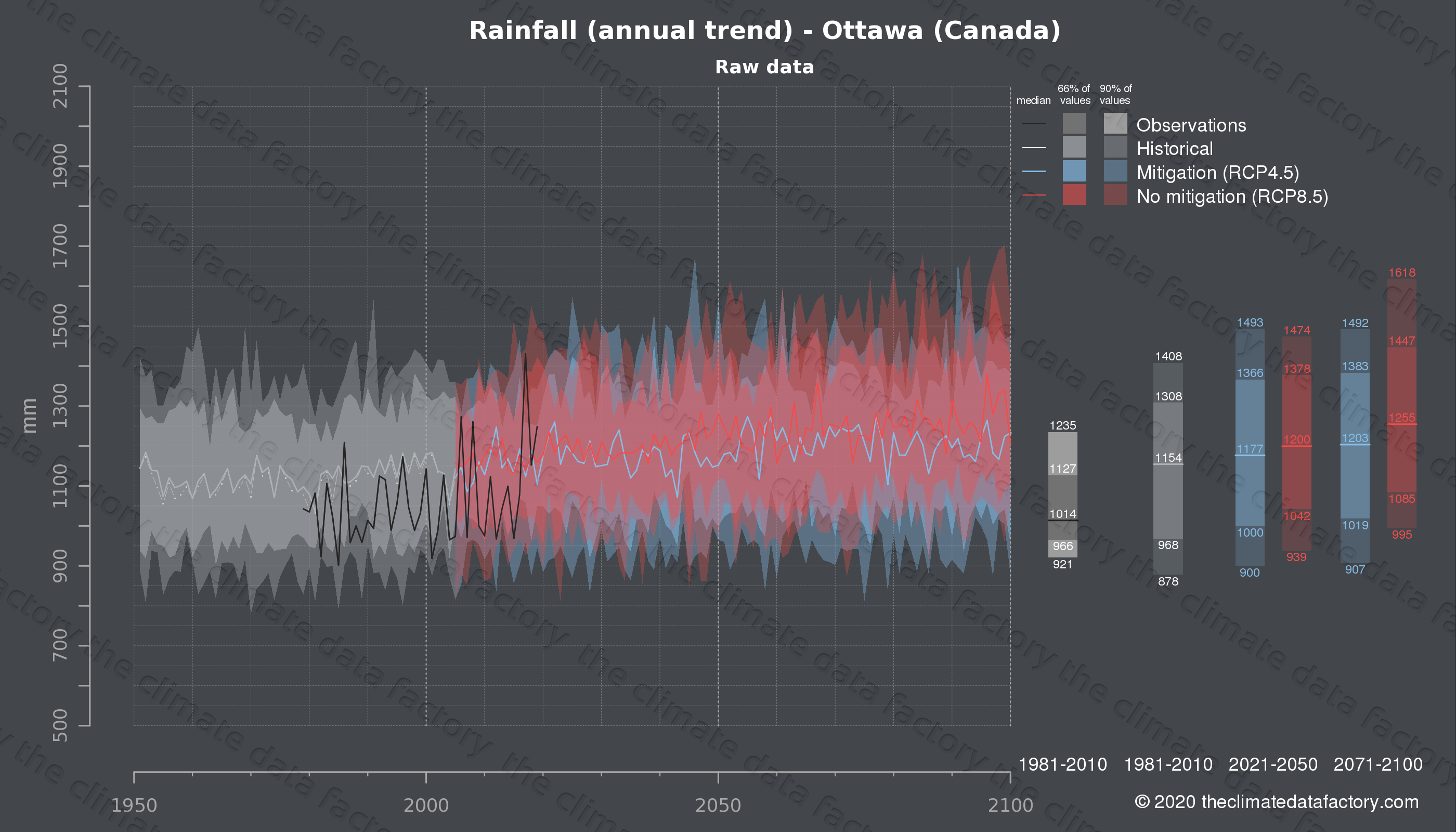Graphic of projected rainfall for Ottawa (Canada) under two climate change mitigation policy scenarios (RCP4.5, RCP8.5). Represented climate data are raw data from IPCC models. https://theclimatedatafactory.com
