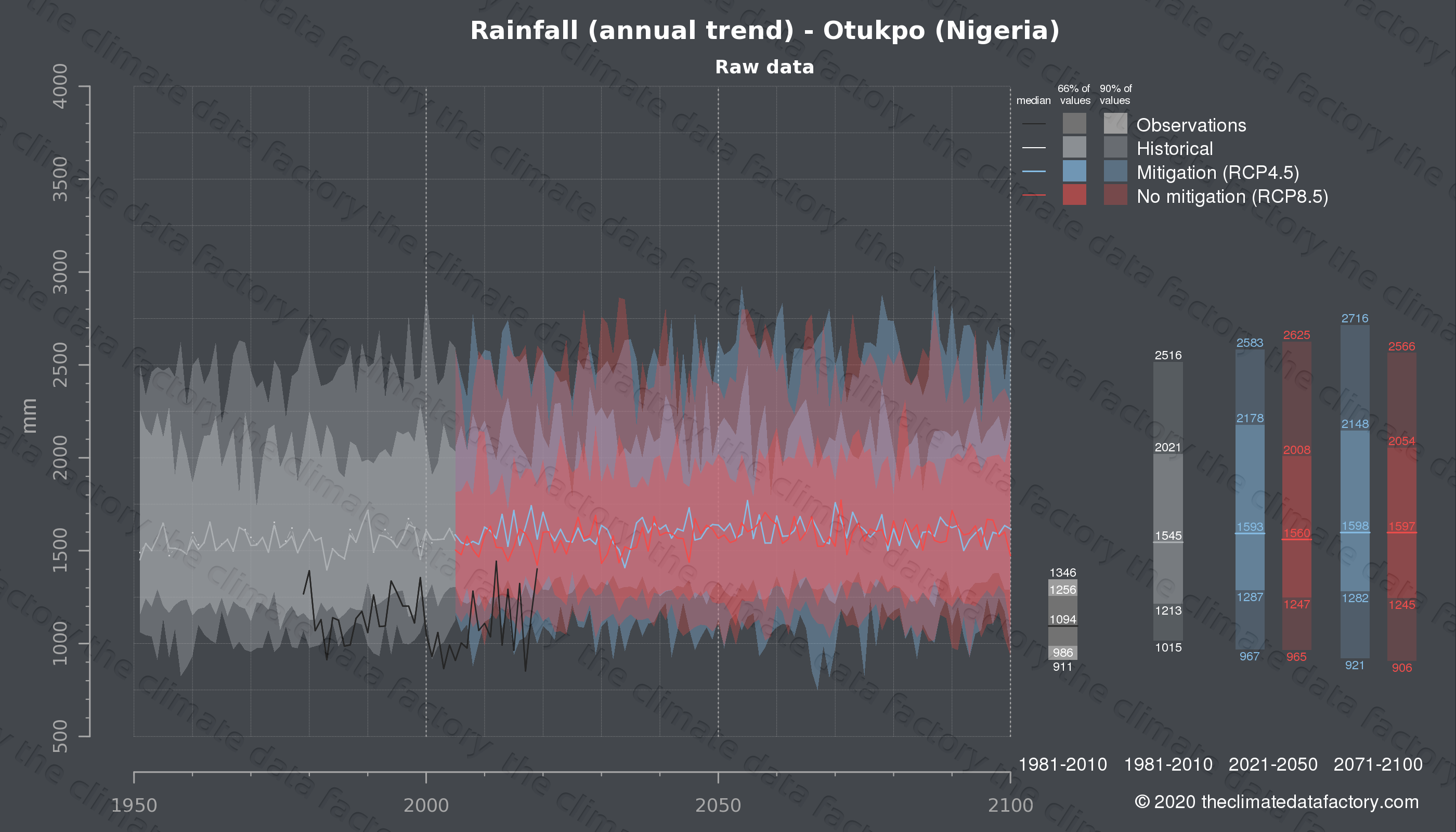 Graphic of projected rainfall for Otukpo (Nigeria) under two climate change mitigation policy scenarios (RCP4.5, RCP8.5). Represented climate data are raw data from IPCC models. https://theclimatedatafactory.com