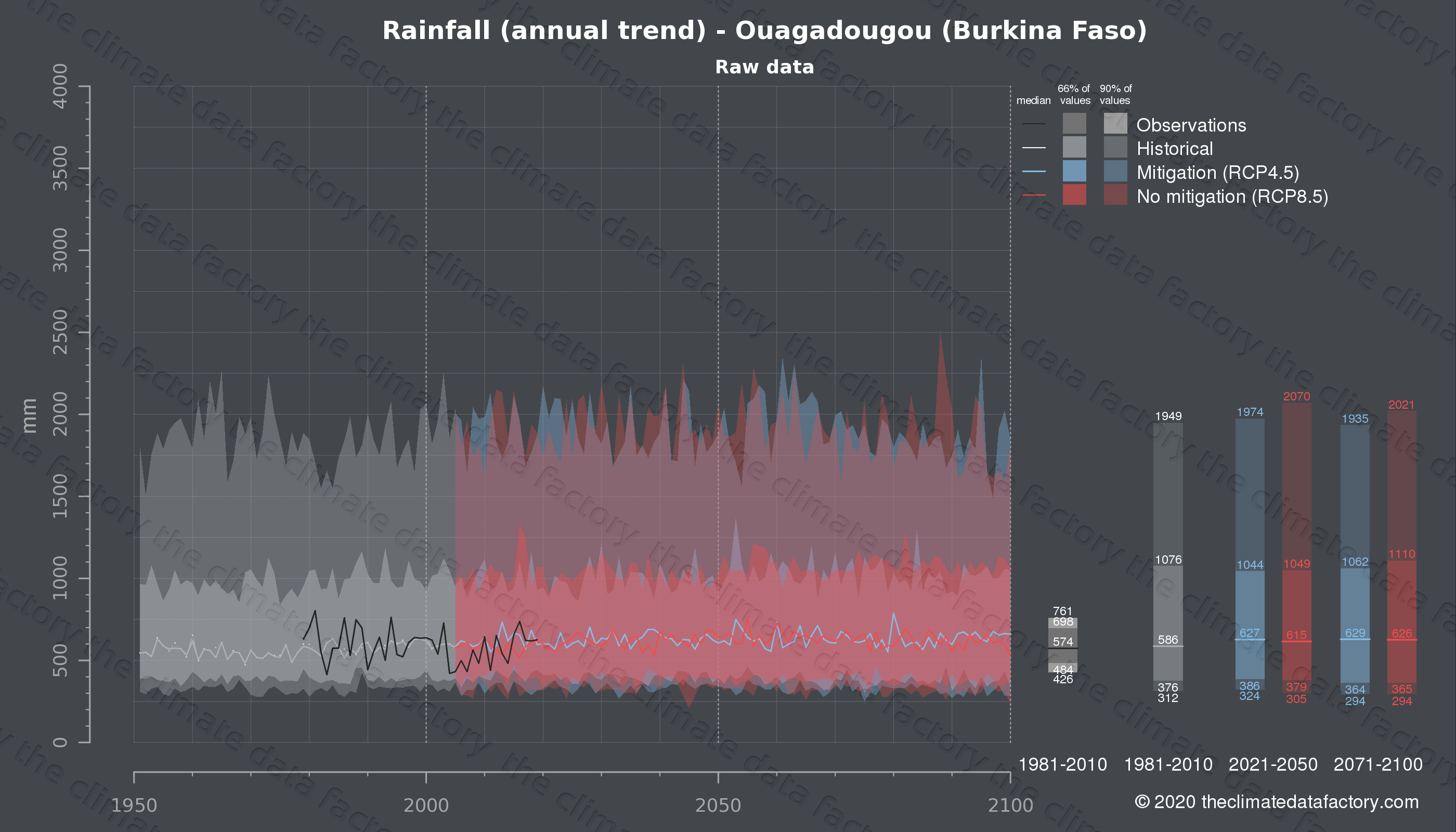 Graphic of projected rainfall for Ouagadougou (Burkina Faso) under two climate change mitigation policy scenarios (RCP4.5, RCP8.5). Represented climate data are raw data from IPCC models. https://theclimatedatafactory.com
