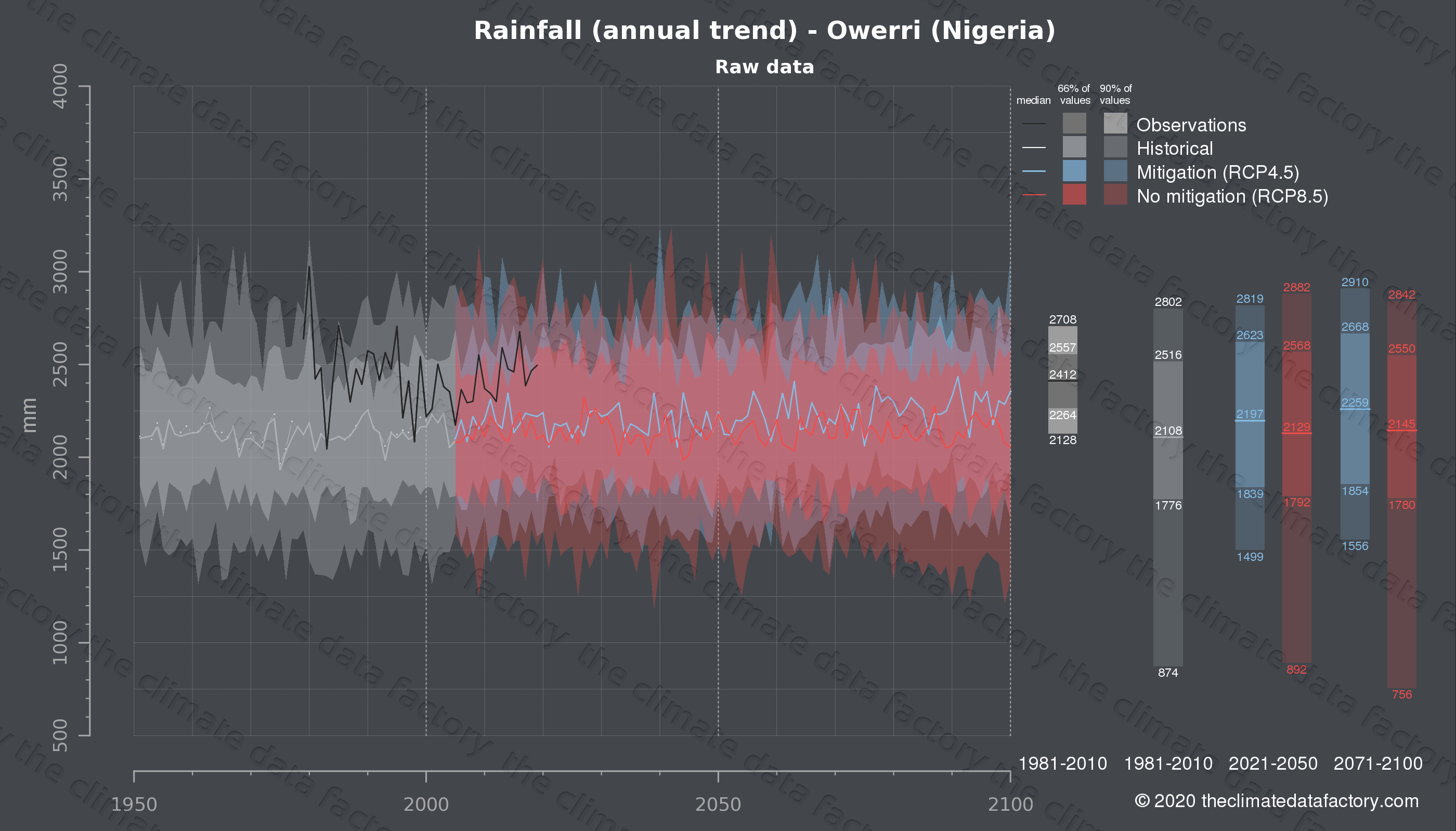 Graphic of projected rainfall for Owerri (Nigeria) under two climate change mitigation policy scenarios (RCP4.5, RCP8.5). Represented climate data are raw data from IPCC models. https://theclimatedatafactory.com