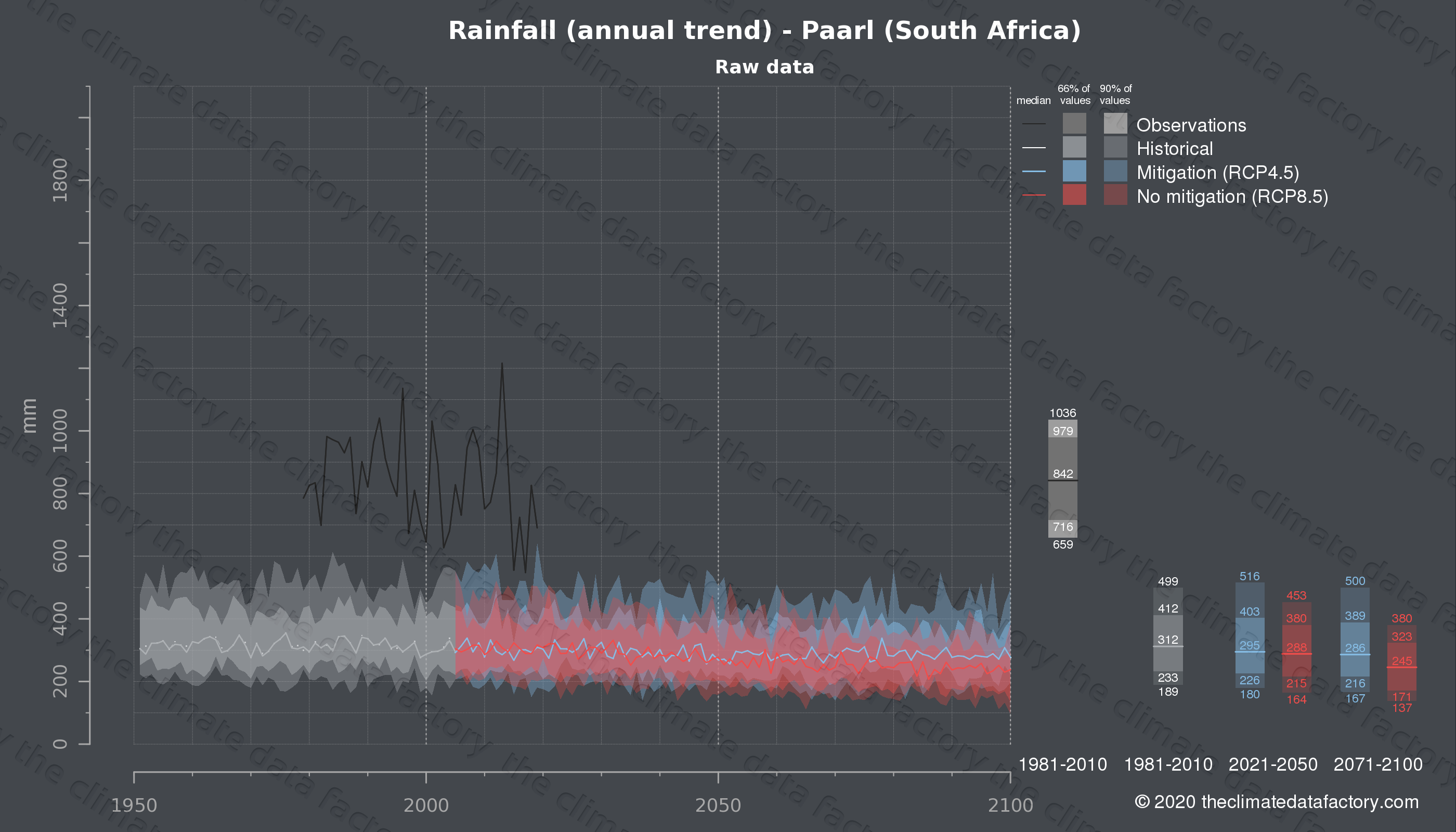 Graphic of projected rainfall for Paarl (South Africa) under two climate change mitigation policy scenarios (RCP4.5, RCP8.5). Represented climate data are raw data from IPCC models. https://theclimatedatafactory.com