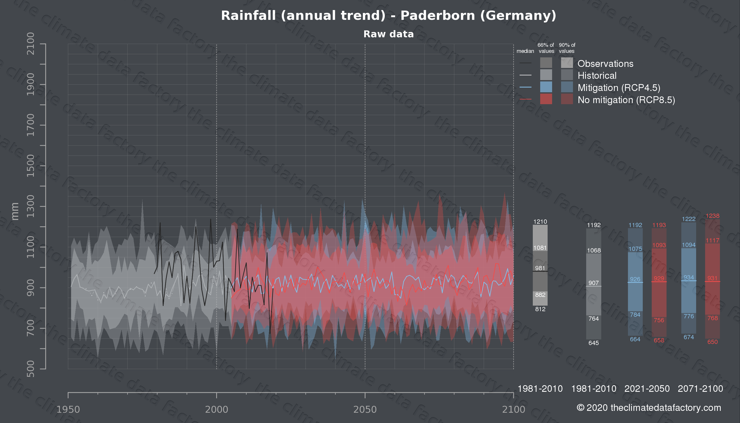 Graphic of projected rainfall for Paderborn (Germany) under two climate change mitigation policy scenarios (RCP4.5, RCP8.5). Represented climate data are raw data from IPCC models. https://theclimatedatafactory.com
