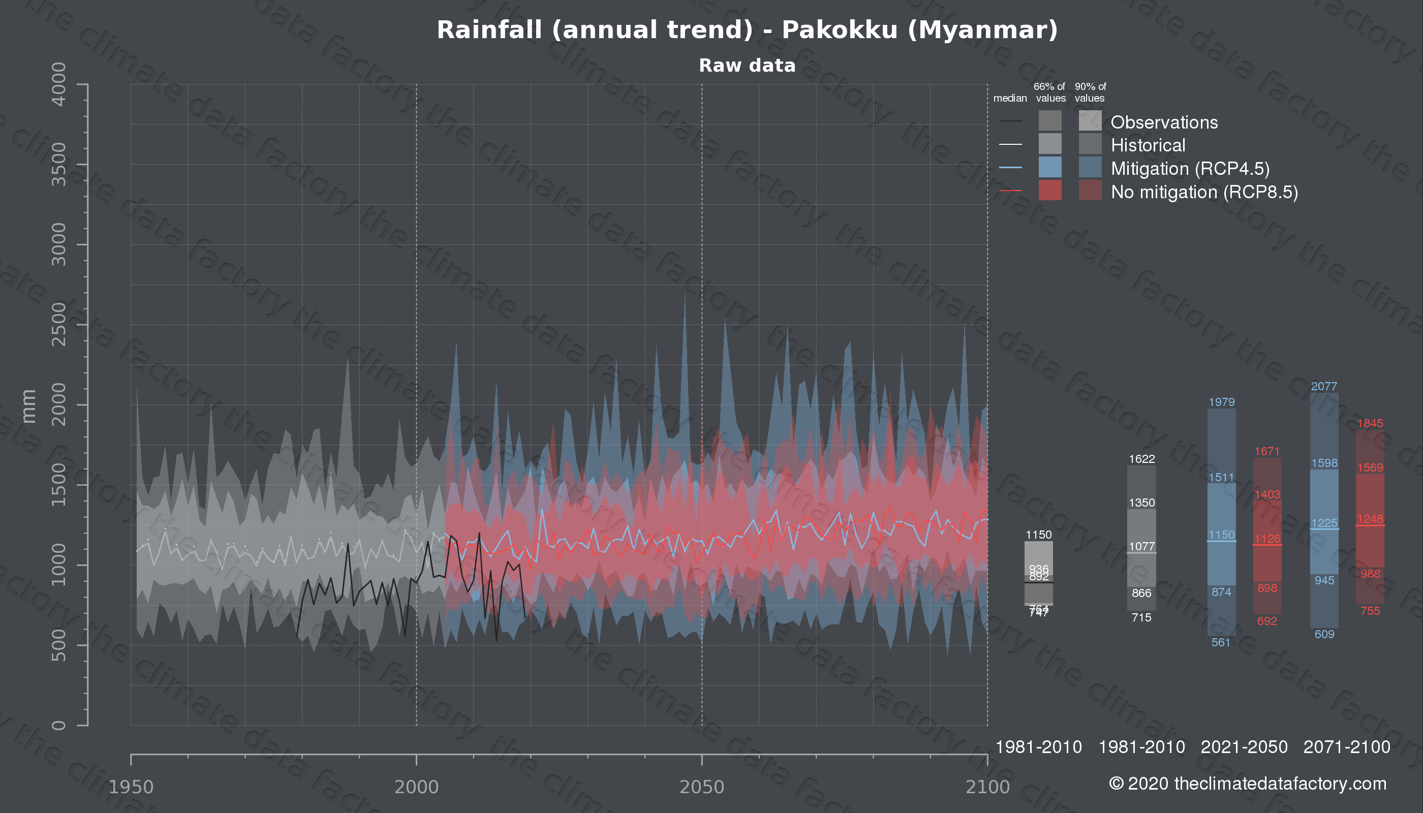 Graphic of projected rainfall for Pakokku (Myanmar) under two climate change mitigation policy scenarios (RCP4.5, RCP8.5). Represented climate data are raw data from IPCC models. https://theclimatedatafactory.com