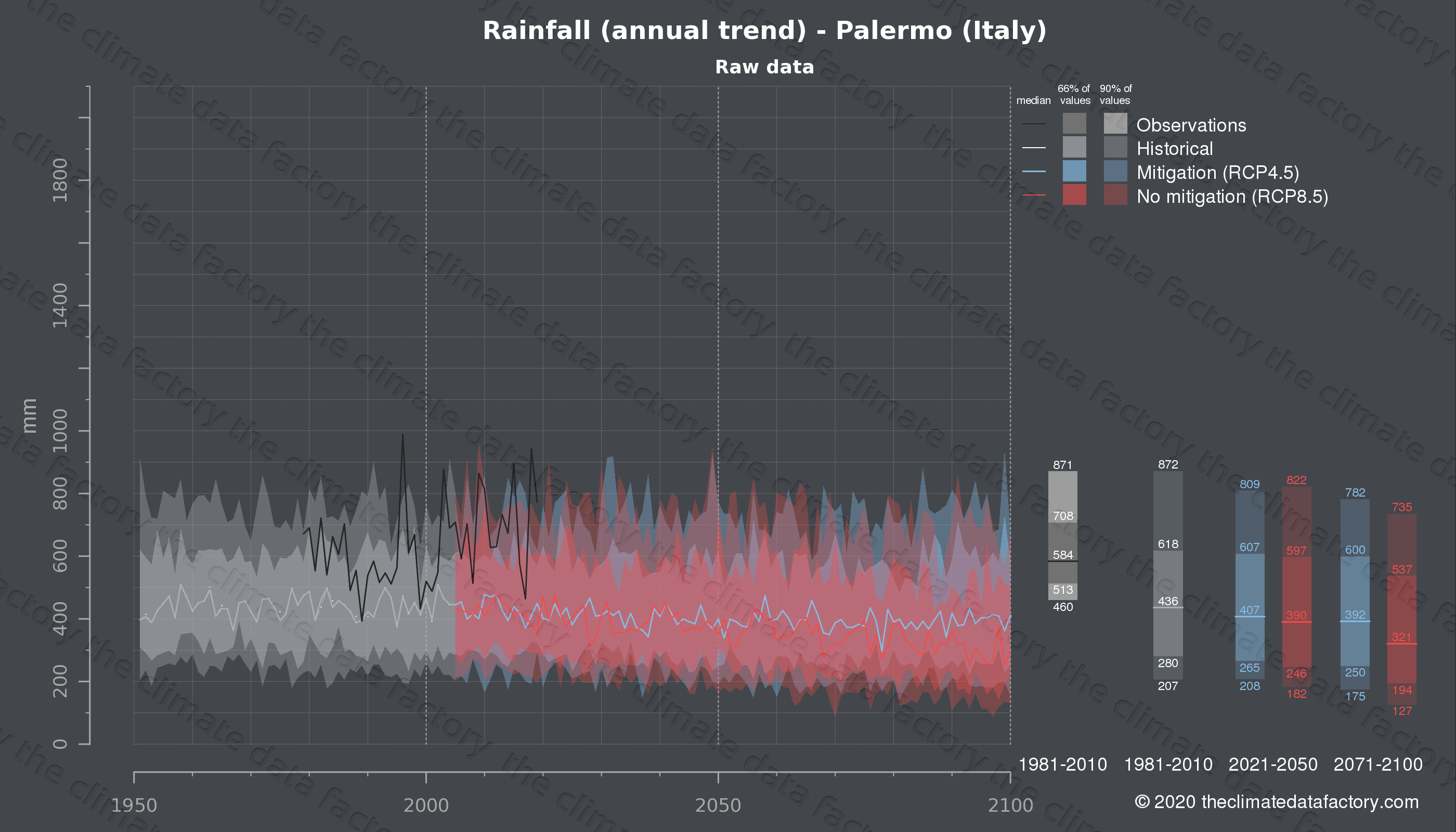 Graphic of projected rainfall for Palermo (Italy) under two climate change mitigation policy scenarios (RCP4.5, RCP8.5). Represented climate data are raw data from IPCC models. https://theclimatedatafactory.com