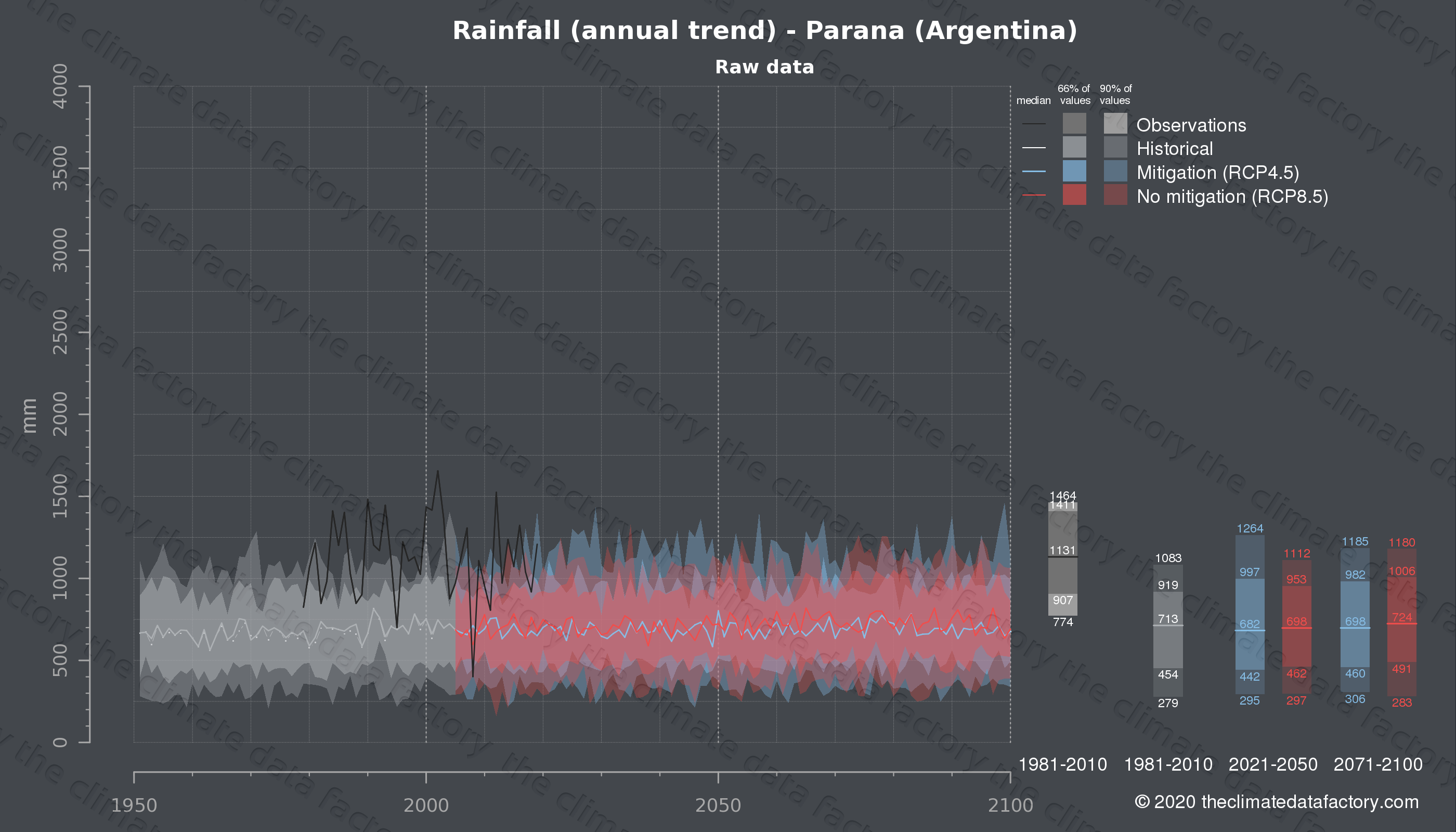 Graphic of projected rainfall for Parana (Argentina) under two climate change mitigation policy scenarios (RCP4.5, RCP8.5). Represented climate data are raw data from IPCC models. https://theclimatedatafactory.com
