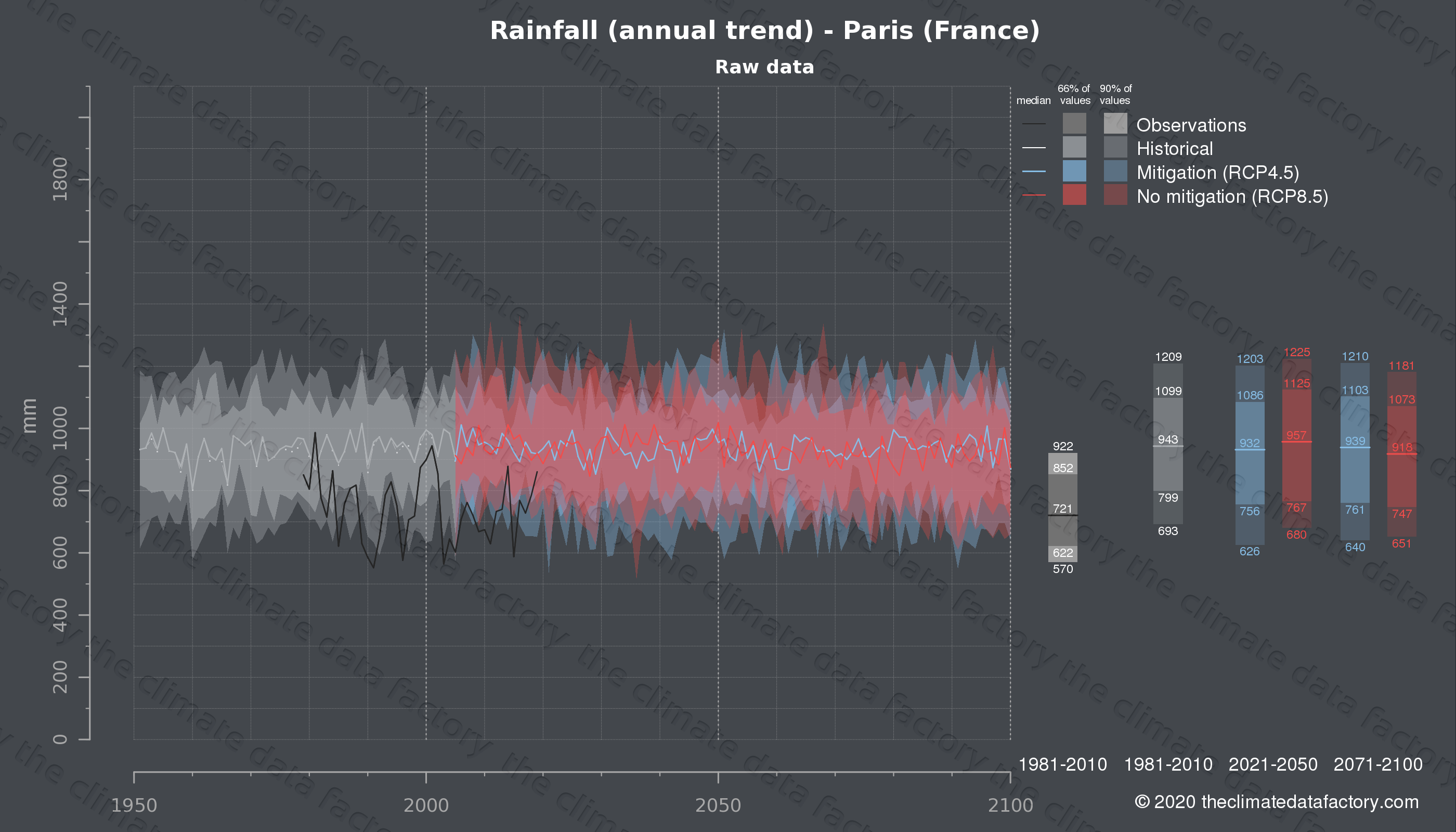 Graphic of projected rainfall for Paris (France) under two climate change mitigation policy scenarios (RCP4.5, RCP8.5). Represented climate data are raw data from IPCC models. https://theclimatedatafactory.com