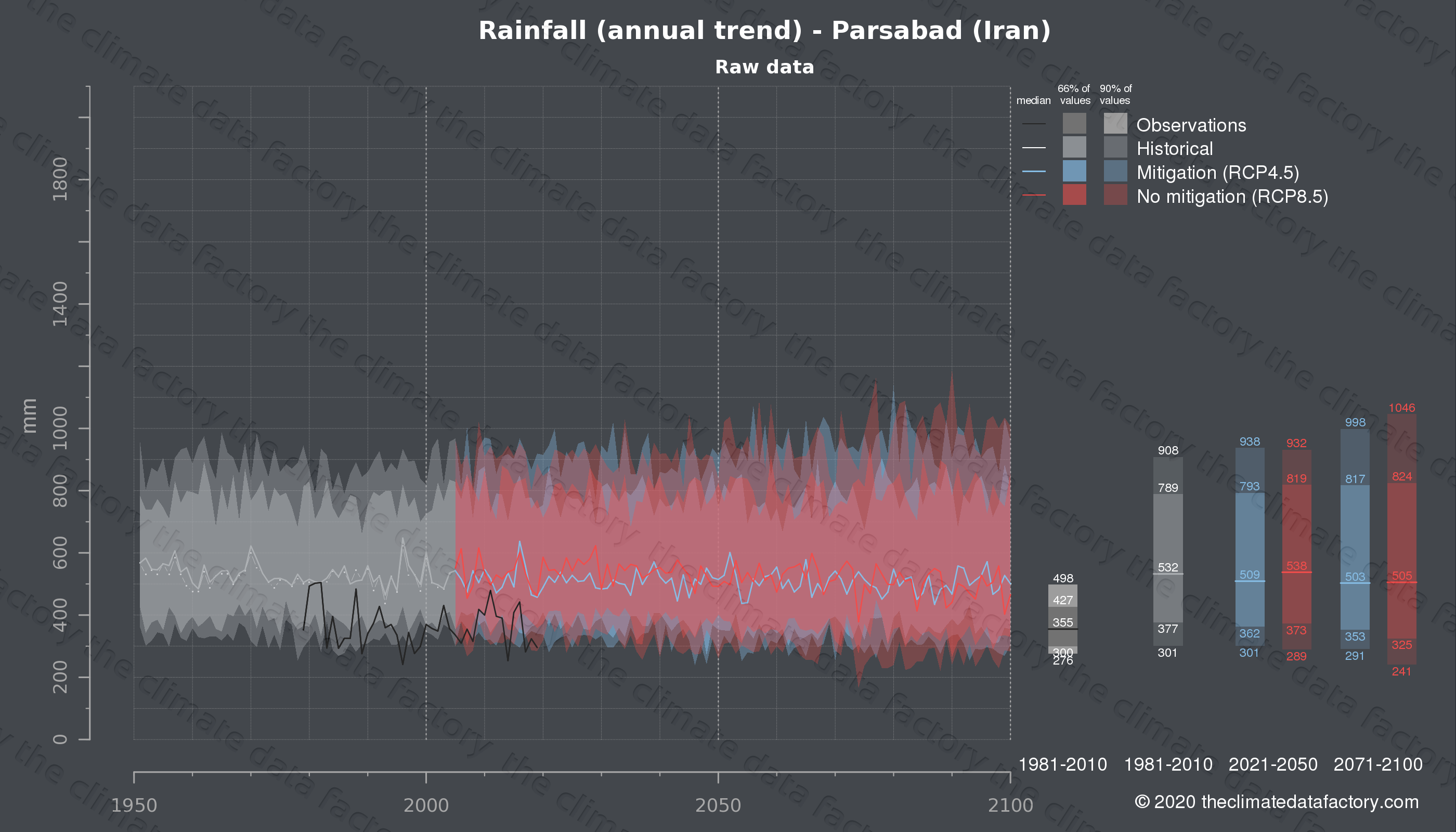 Graphic of projected rainfall for Parsabad (Iran) under two climate change mitigation policy scenarios (RCP4.5, RCP8.5). Represented climate data are raw data from IPCC models. https://theclimatedatafactory.com