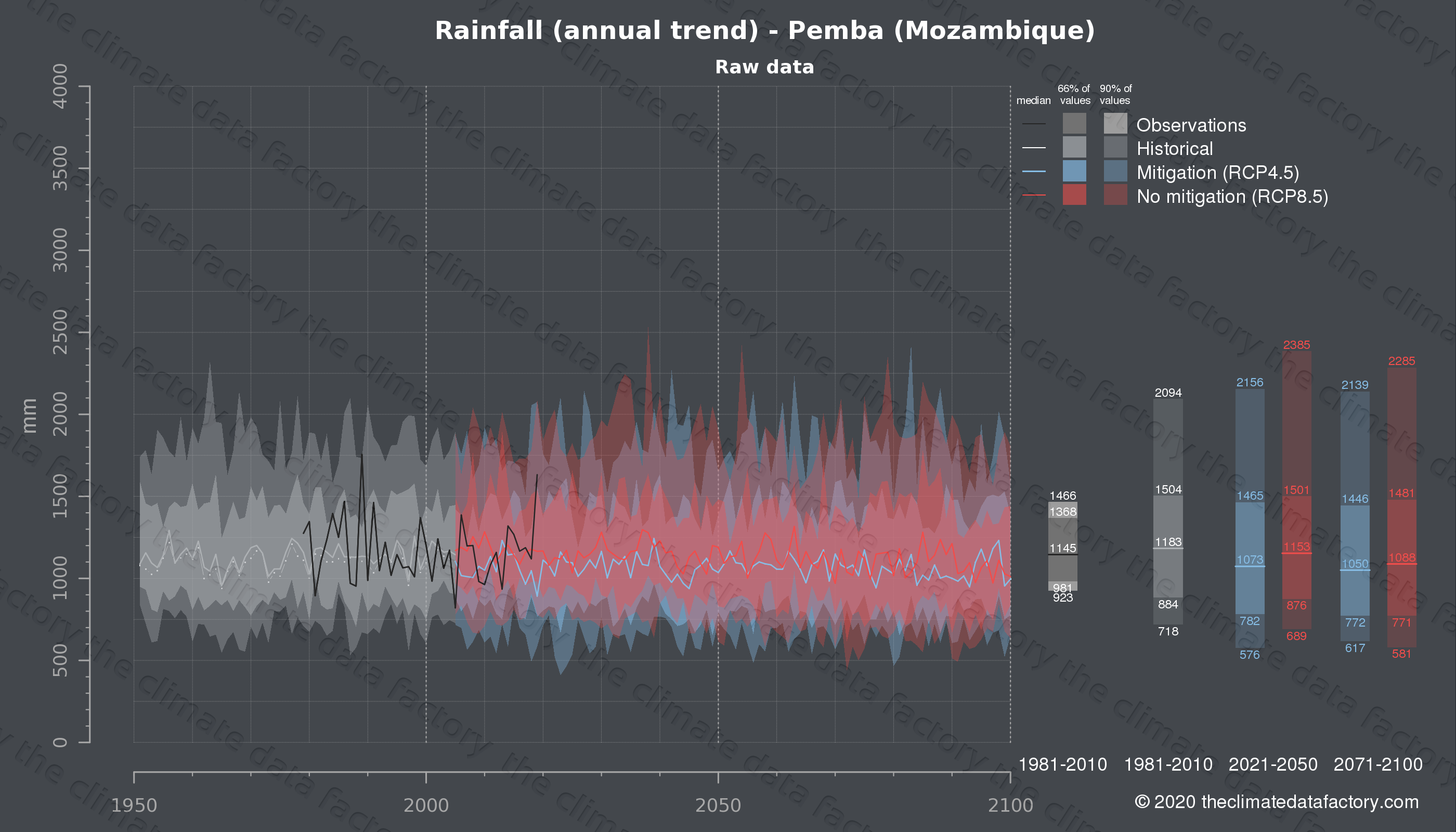 Graphic of projected rainfall for Pemba (Mozambique) under two climate change mitigation policy scenarios (RCP4.5, RCP8.5). Represented climate data are raw data from IPCC models. https://theclimatedatafactory.com