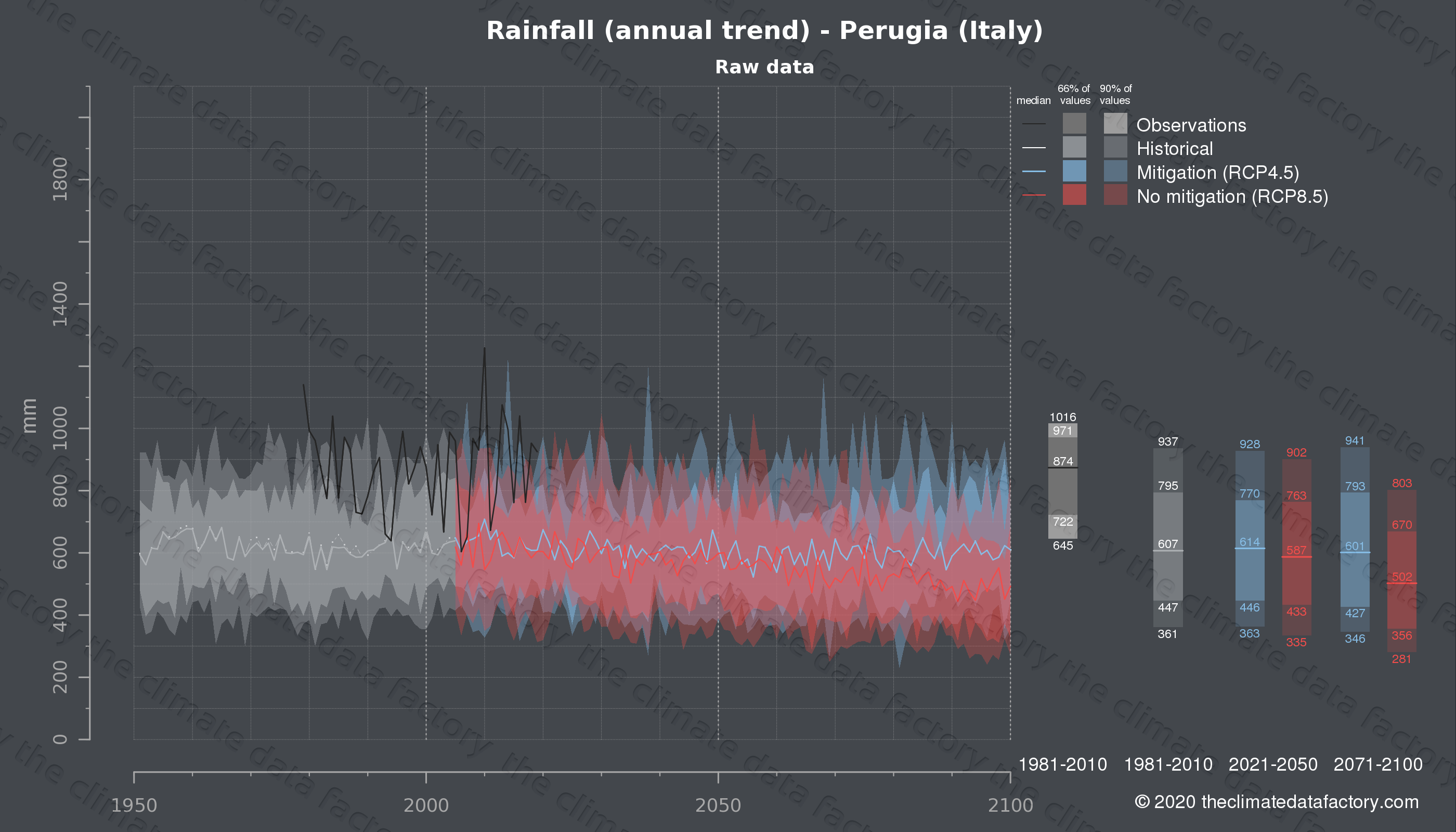 Graphic of projected rainfall for Perugia (Italy) under two climate change mitigation policy scenarios (RCP4.5, RCP8.5). Represented climate data are raw data from IPCC models. https://theclimatedatafactory.com