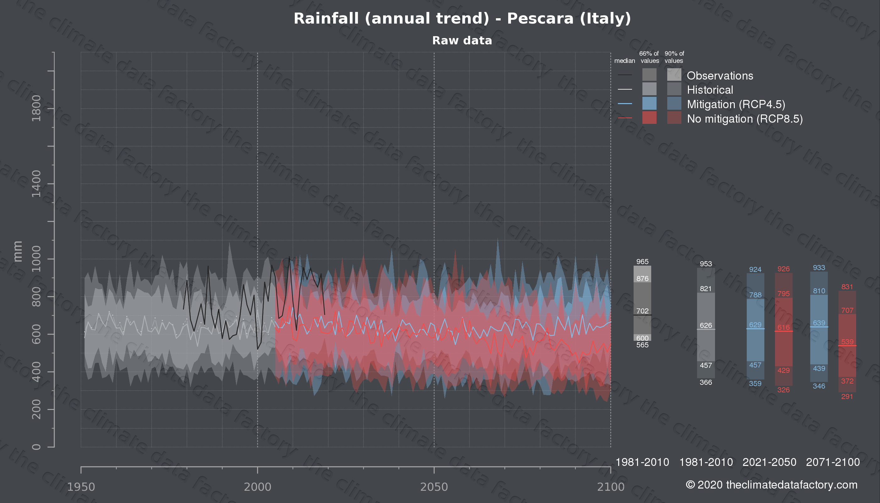 Graphic of projected rainfall for Pescara (Italy) under two climate change mitigation policy scenarios (RCP4.5, RCP8.5). Represented climate data are raw data from IPCC models. https://theclimatedatafactory.com