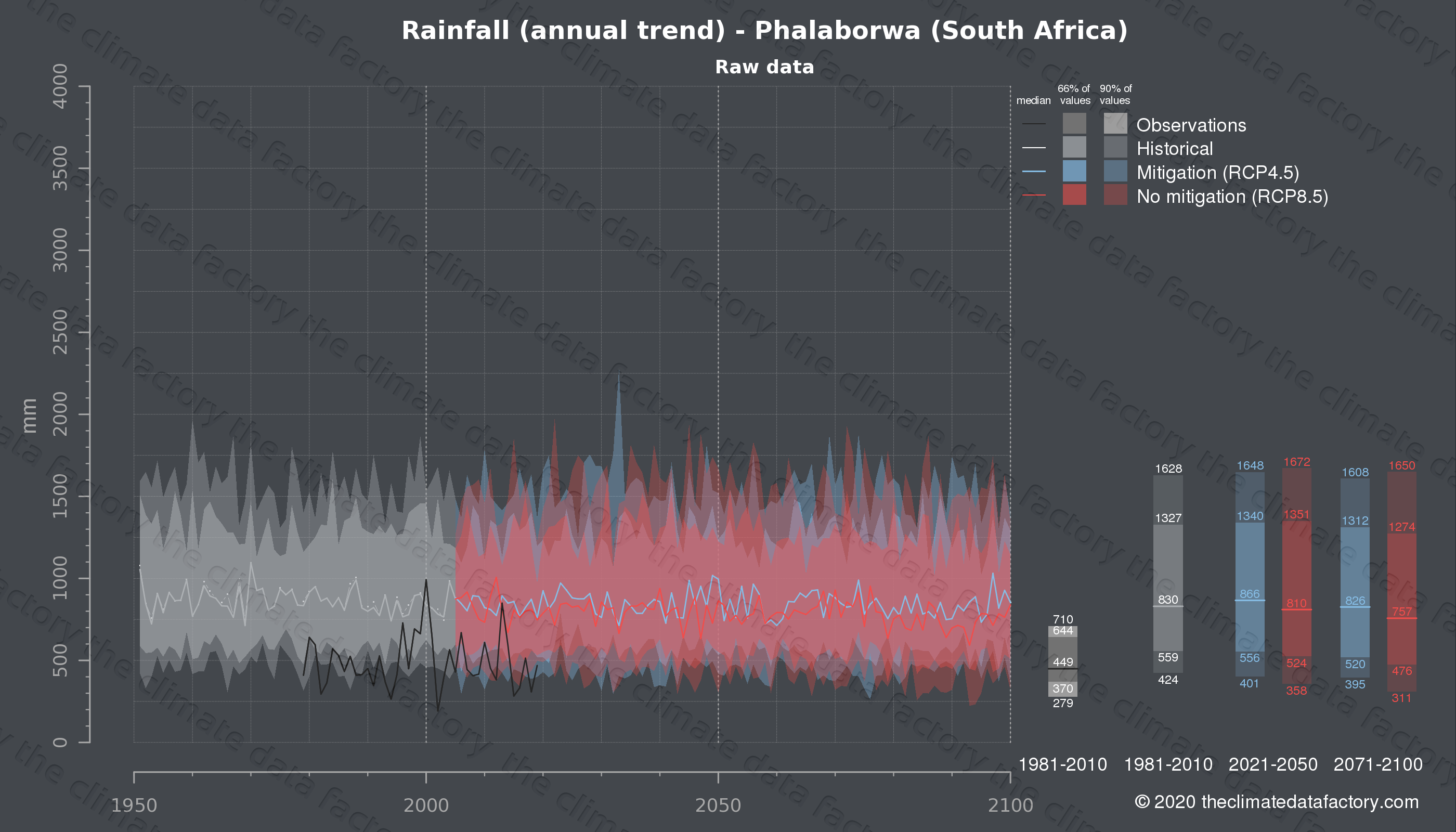 Graphic of projected rainfall for Phalaborwa (South Africa) under two climate change mitigation policy scenarios (RCP4.5, RCP8.5). Represented climate data are raw data from IPCC models. https://theclimatedatafactory.com
