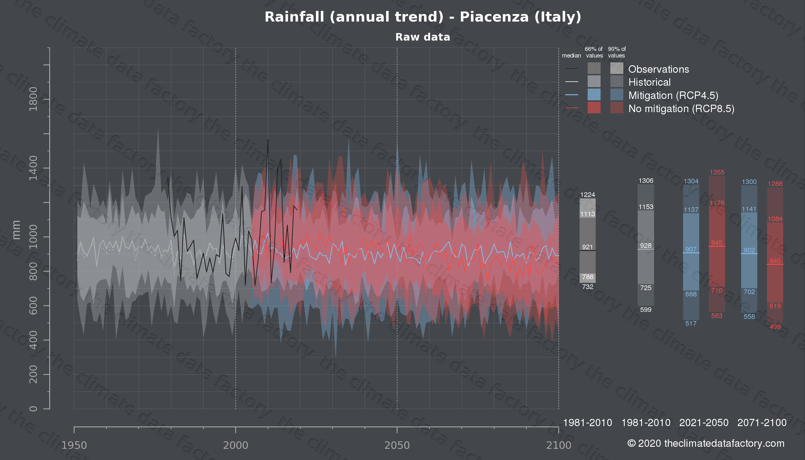 Graphic of projected rainfall for Piacenza (Italy) under two climate change mitigation policy scenarios (RCP4.5, RCP8.5). Represented climate data are raw data from IPCC models. https://theclimatedatafactory.com