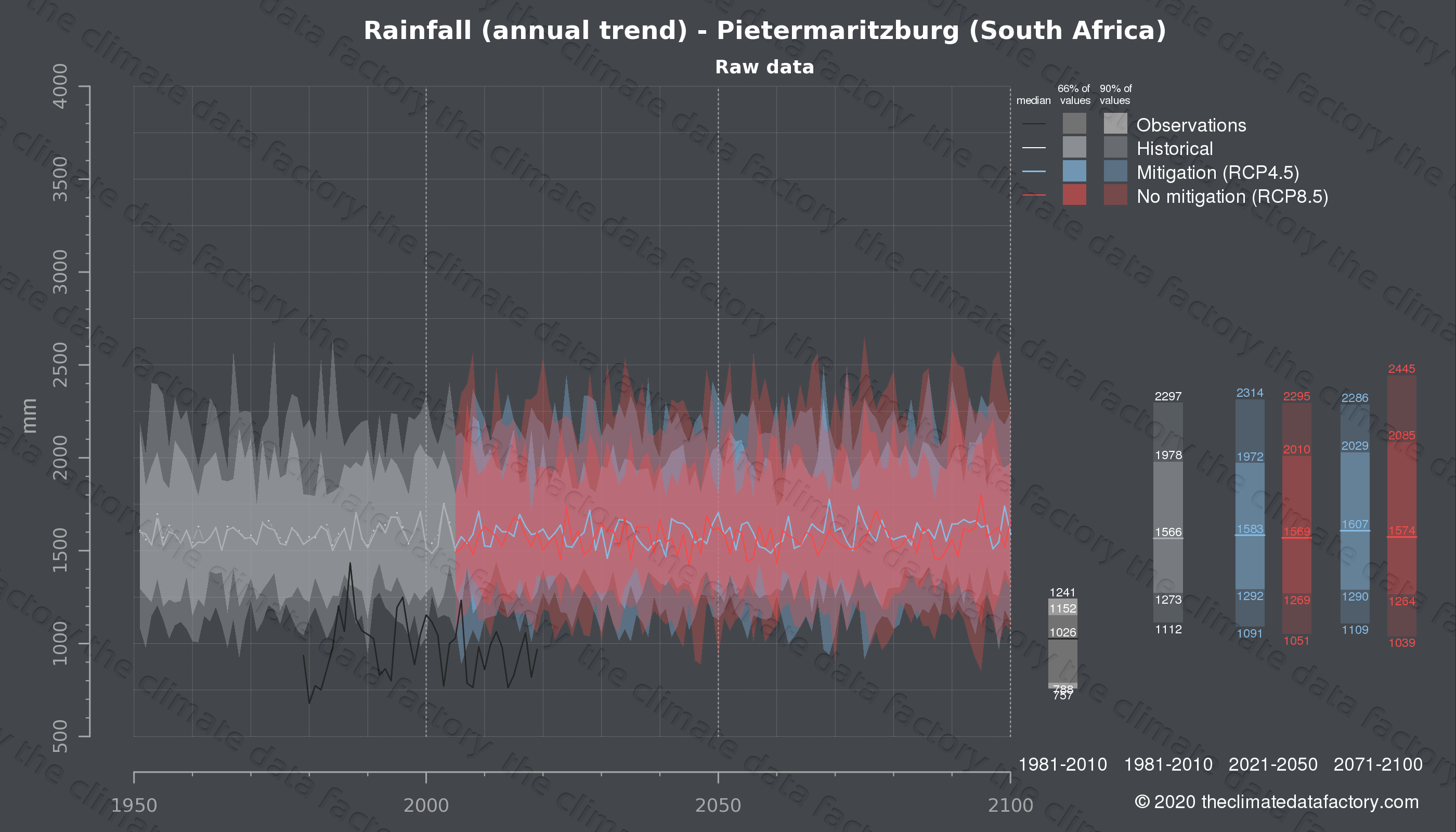 Graphic of projected rainfall for Pietermaritzburg (South Africa) under two climate change mitigation policy scenarios (RCP4.5, RCP8.5). Represented climate data are raw data from IPCC models. https://theclimatedatafactory.com