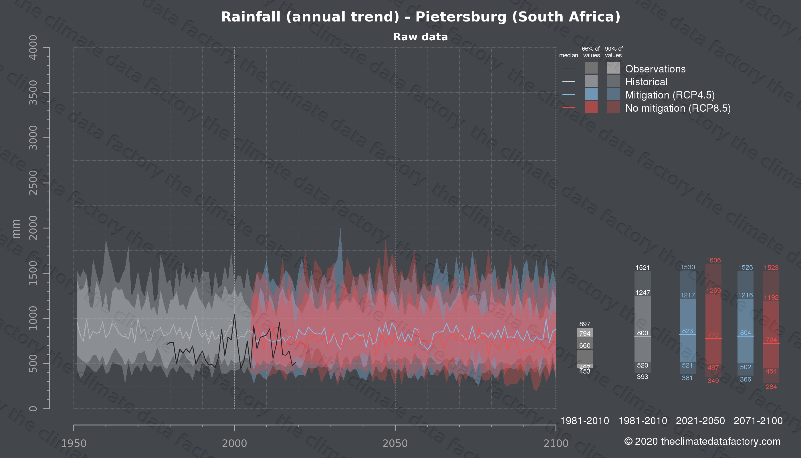 Graphic of projected rainfall for Pietersburg (South Africa) under two climate change mitigation policy scenarios (RCP4.5, RCP8.5). Represented climate data are raw data from IPCC models. https://theclimatedatafactory.com