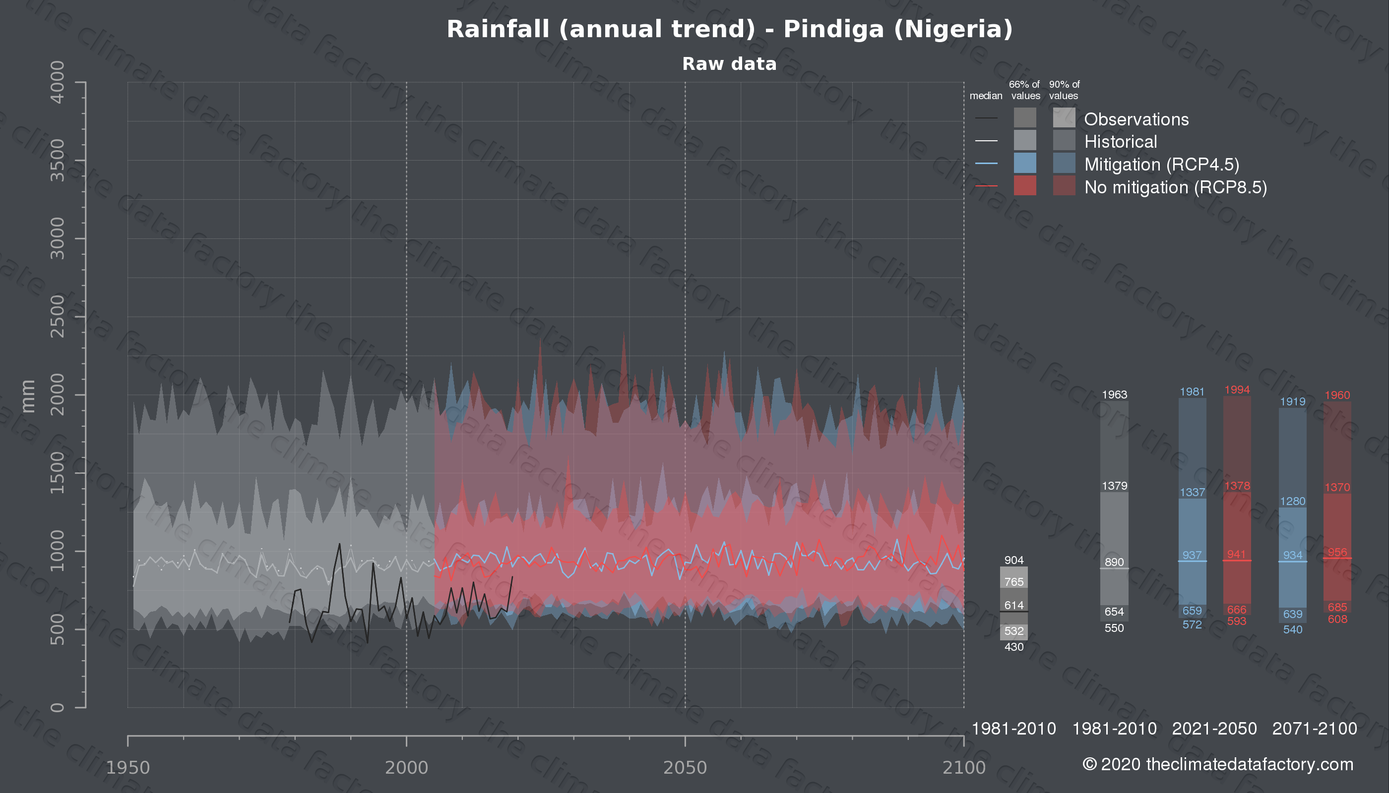 Graphic of projected rainfall for Pindiga (Nigeria) under two climate change mitigation policy scenarios (RCP4.5, RCP8.5). Represented climate data are raw data from IPCC models. https://theclimatedatafactory.com