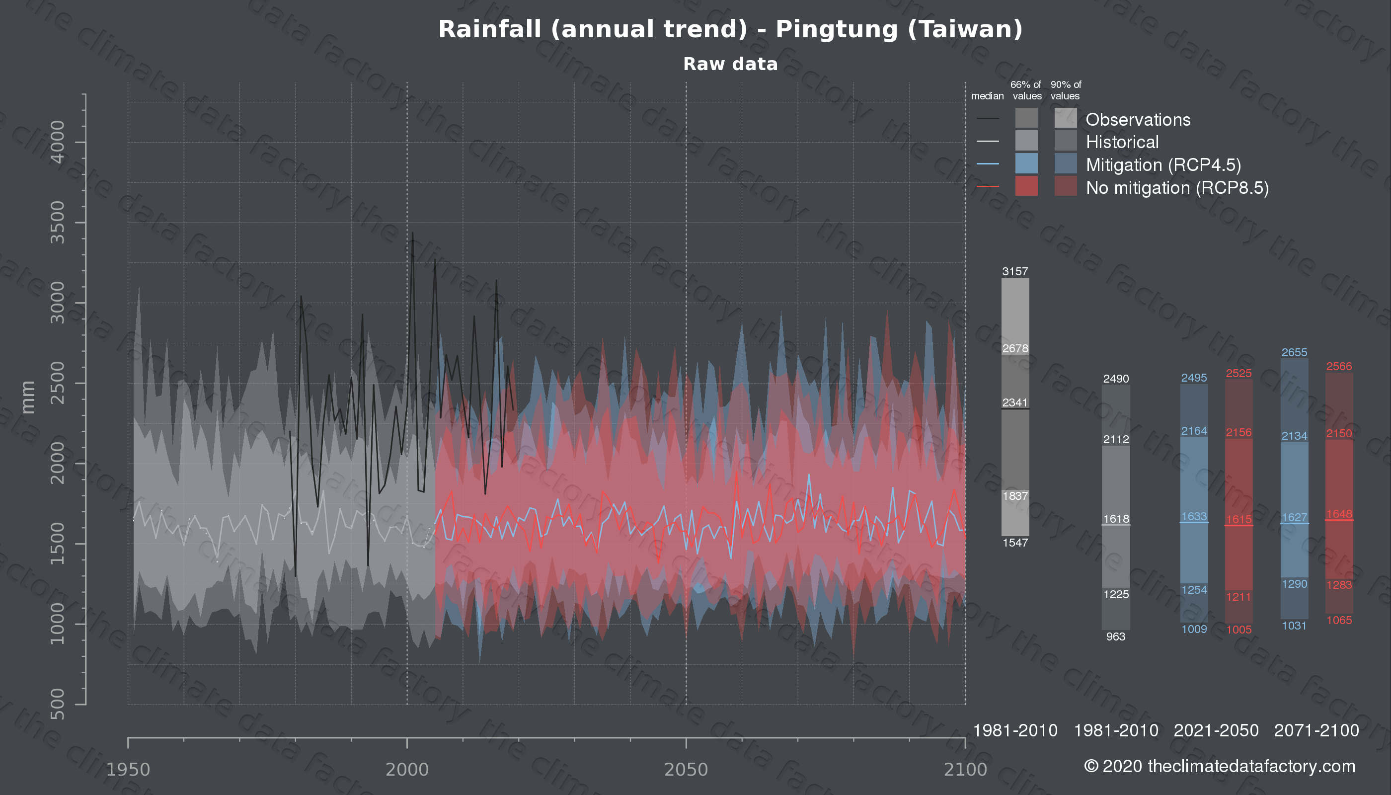 Graphic of projected rainfall for Pingtung (Taiwan) under two climate change mitigation policy scenarios (RCP4.5, RCP8.5). Represented climate data are raw data from IPCC models. https://theclimatedatafactory.com