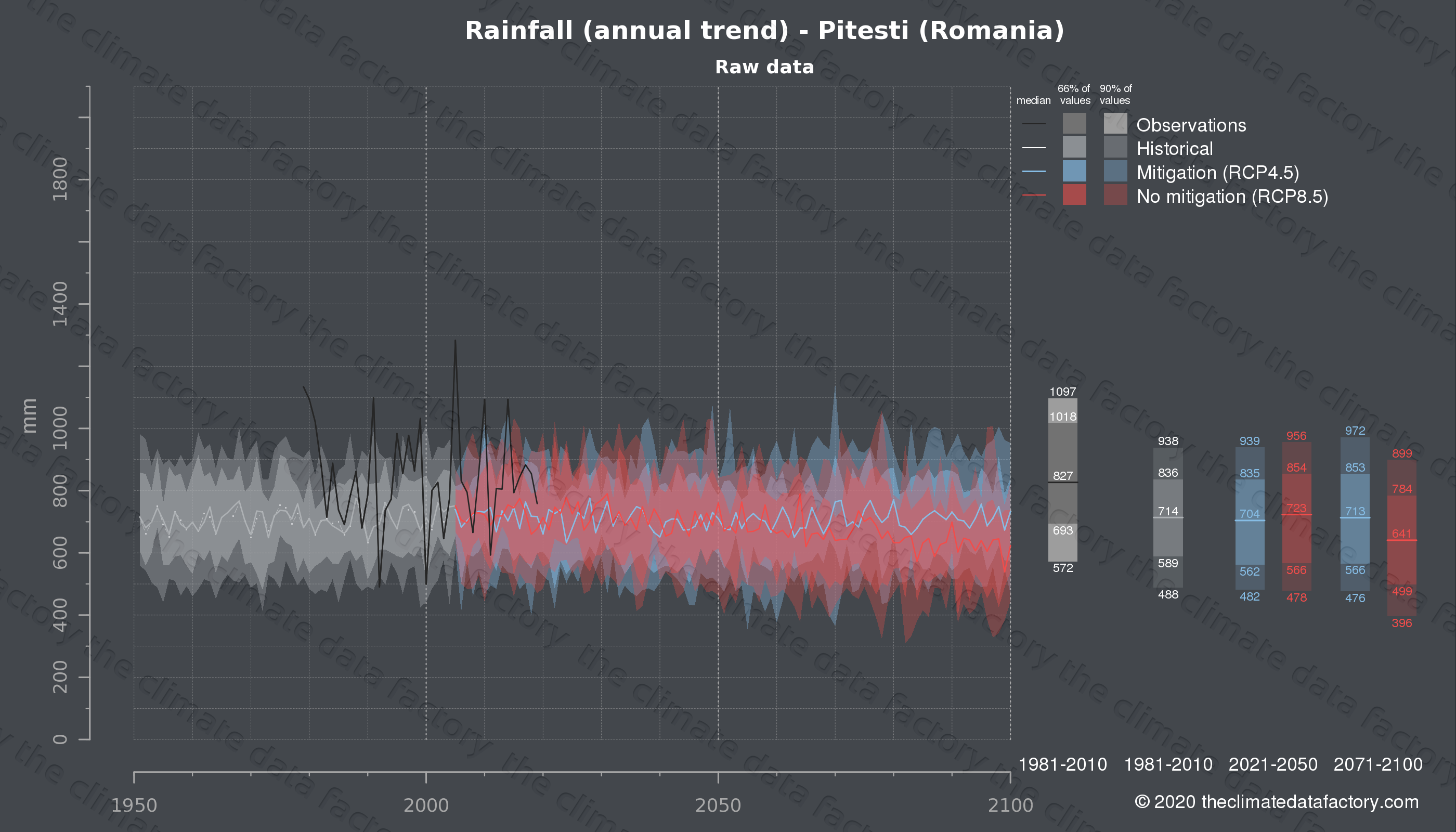 Graphic of projected rainfall for Pitesti (Romania) under two climate change mitigation policy scenarios (RCP4.5, RCP8.5). Represented climate data are raw data from IPCC models. https://theclimatedatafactory.com