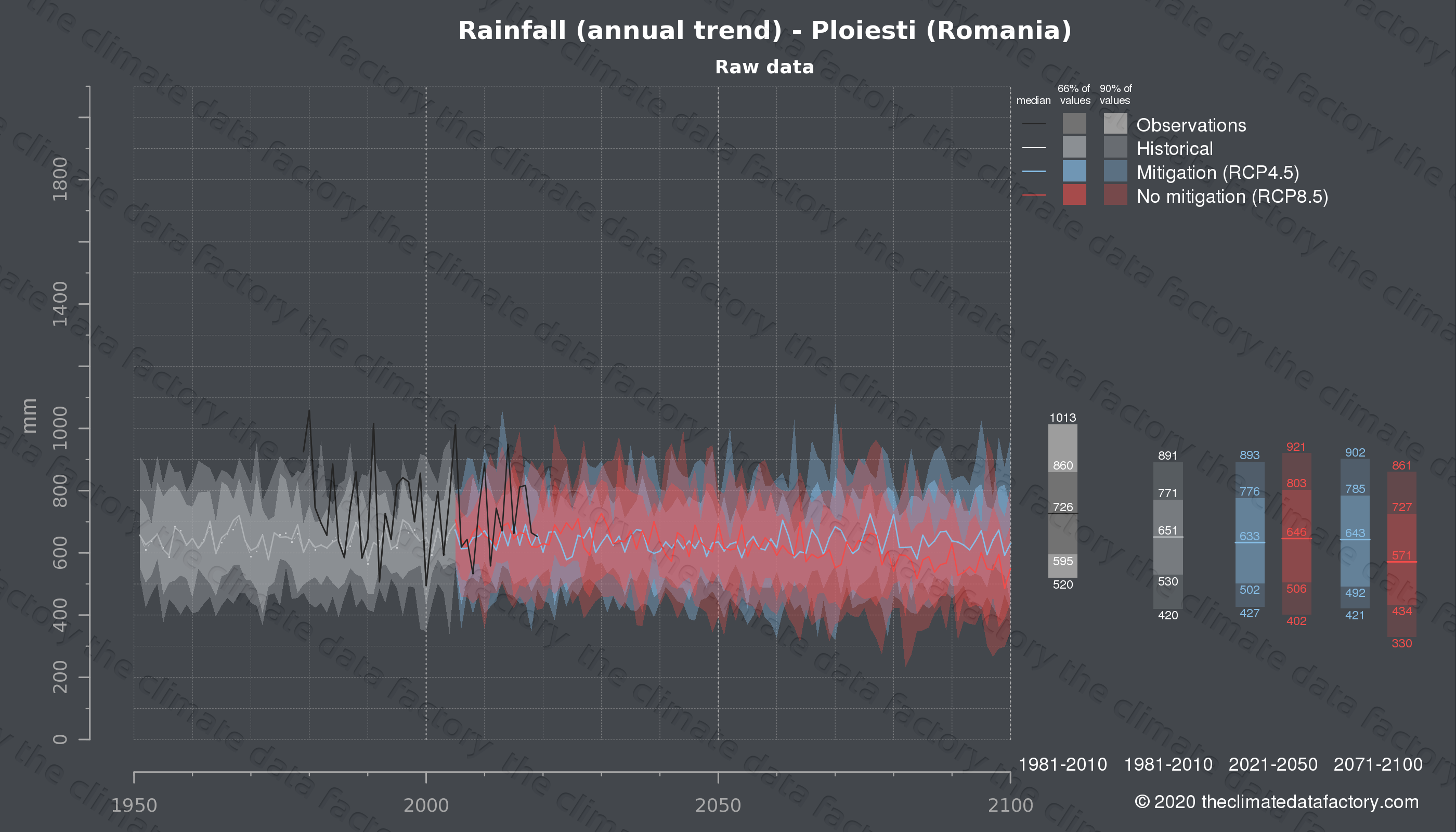 Graphic of projected rainfall for Ploiesti (Romania) under two climate change mitigation policy scenarios (RCP4.5, RCP8.5). Represented climate data are raw data from IPCC models. https://theclimatedatafactory.com