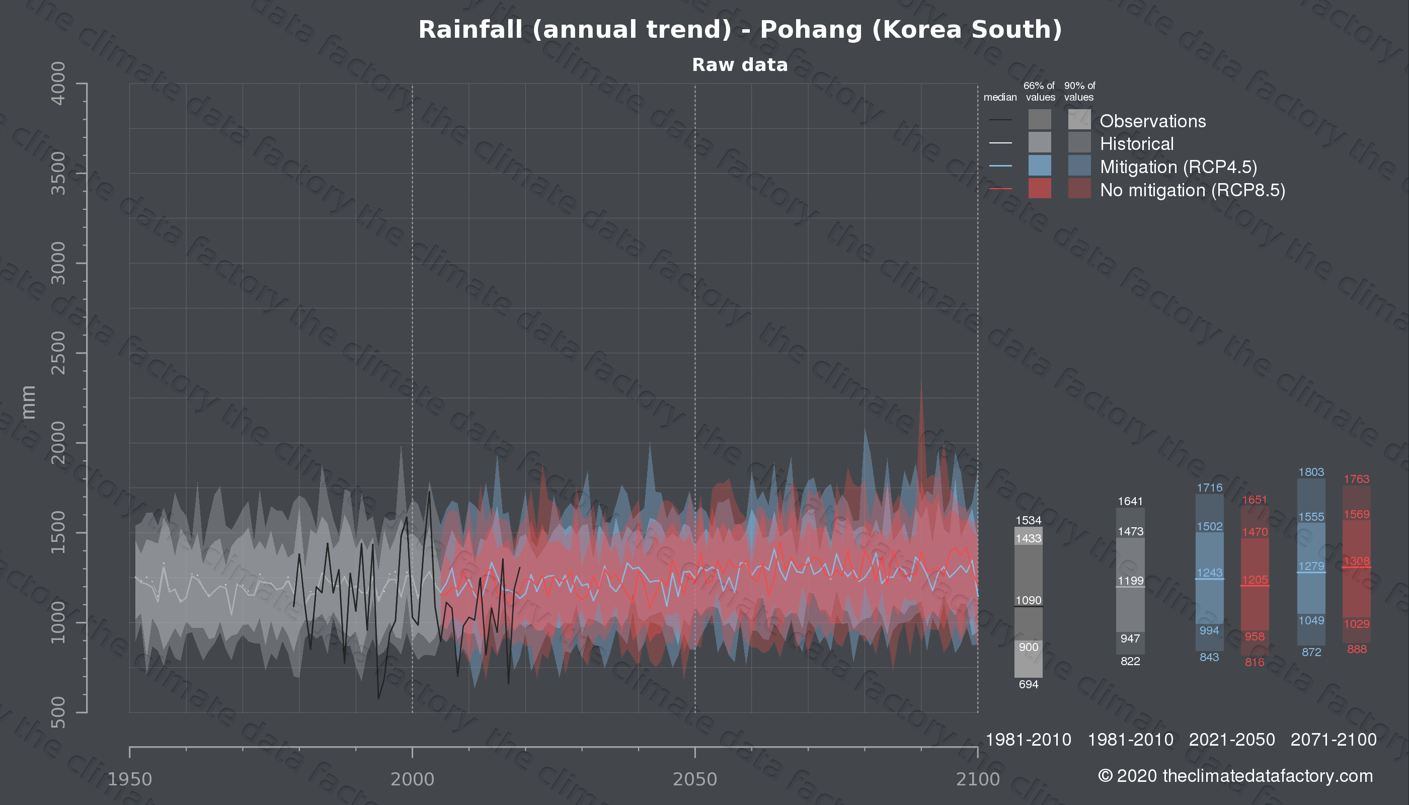 Graphic of projected rainfall for Pohang (South Korea) under two climate change mitigation policy scenarios (RCP4.5, RCP8.5). Represented climate data are raw data from IPCC models. https://theclimatedatafactory.com